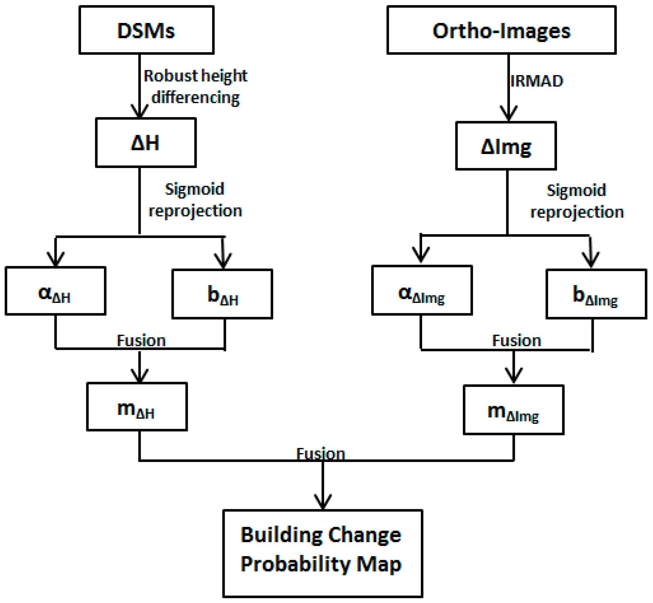 Remote Sensing   Free Full-Text   2D vs  3D Change Detection