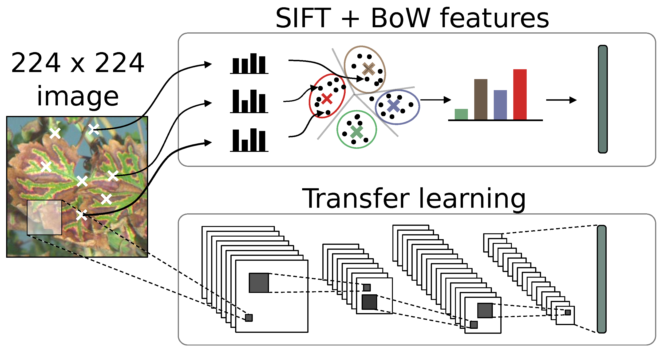 Remote Sensing | Free Full-Text | Comparison of SIFT Encoded