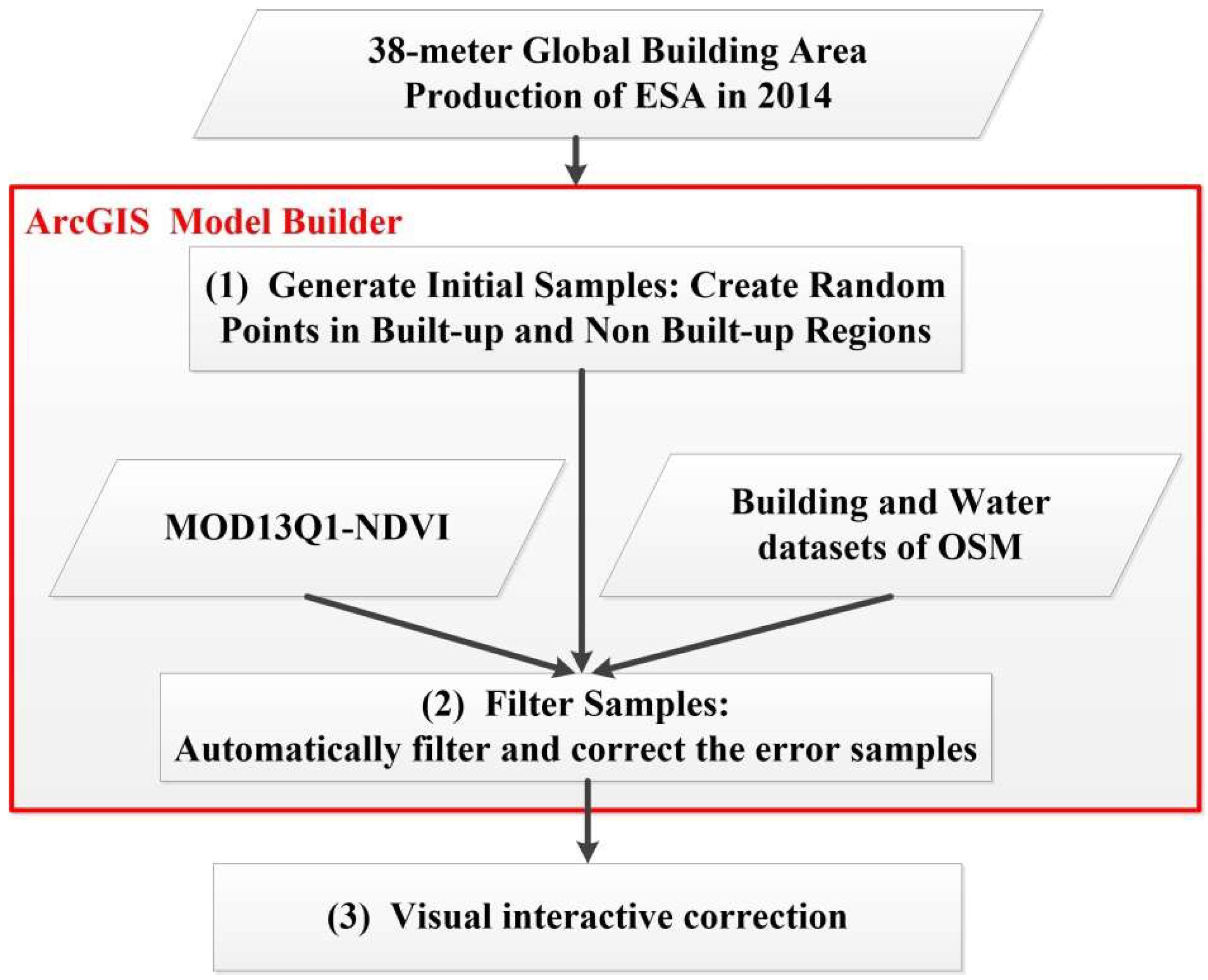 Remote Sensing | Free Full-Text | A Comprehensive Evaluation