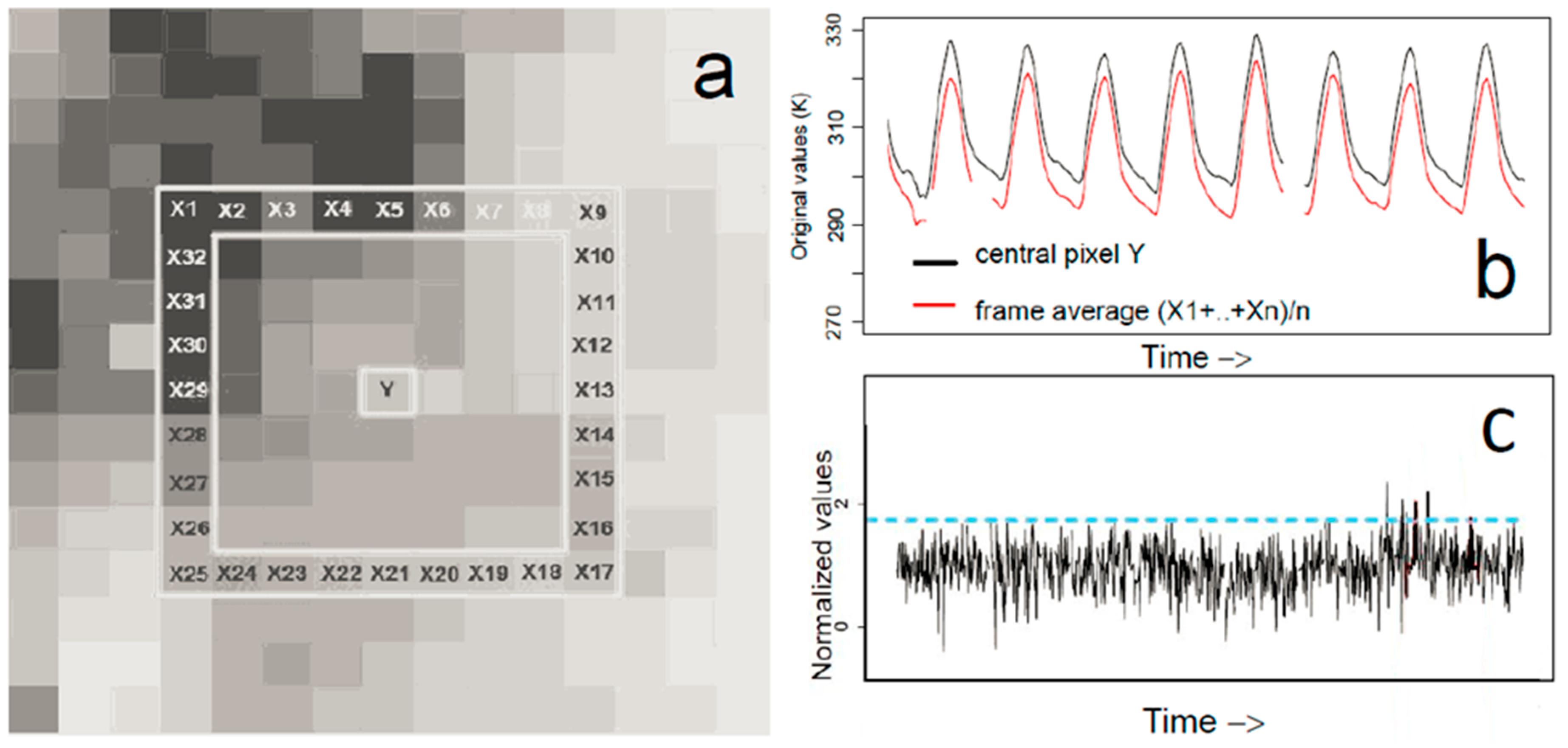 Remote Sensing   Free Full-Text   Time Series Analysis of Land