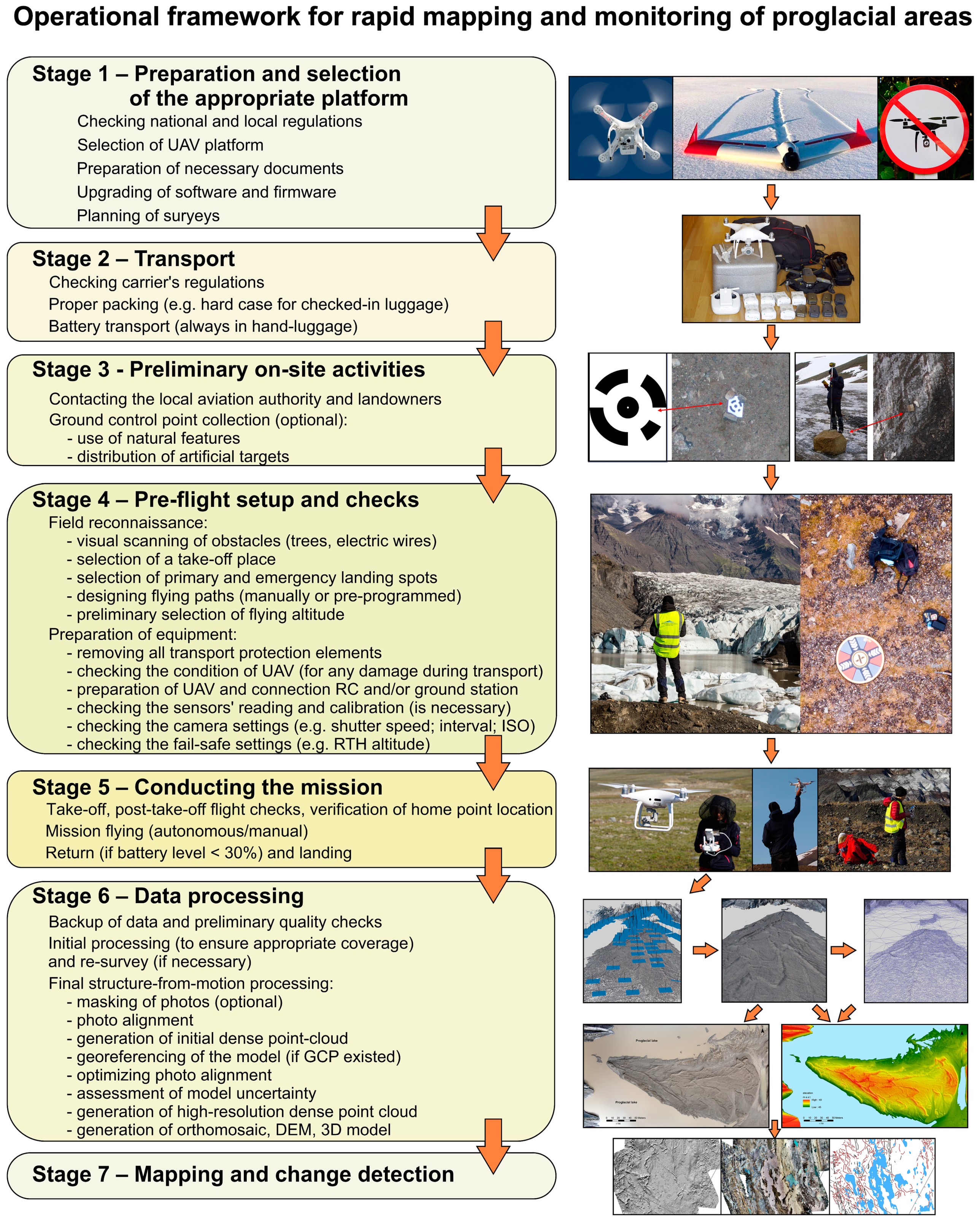 Remote Sensing | Free Full-Text | Operational Framework for