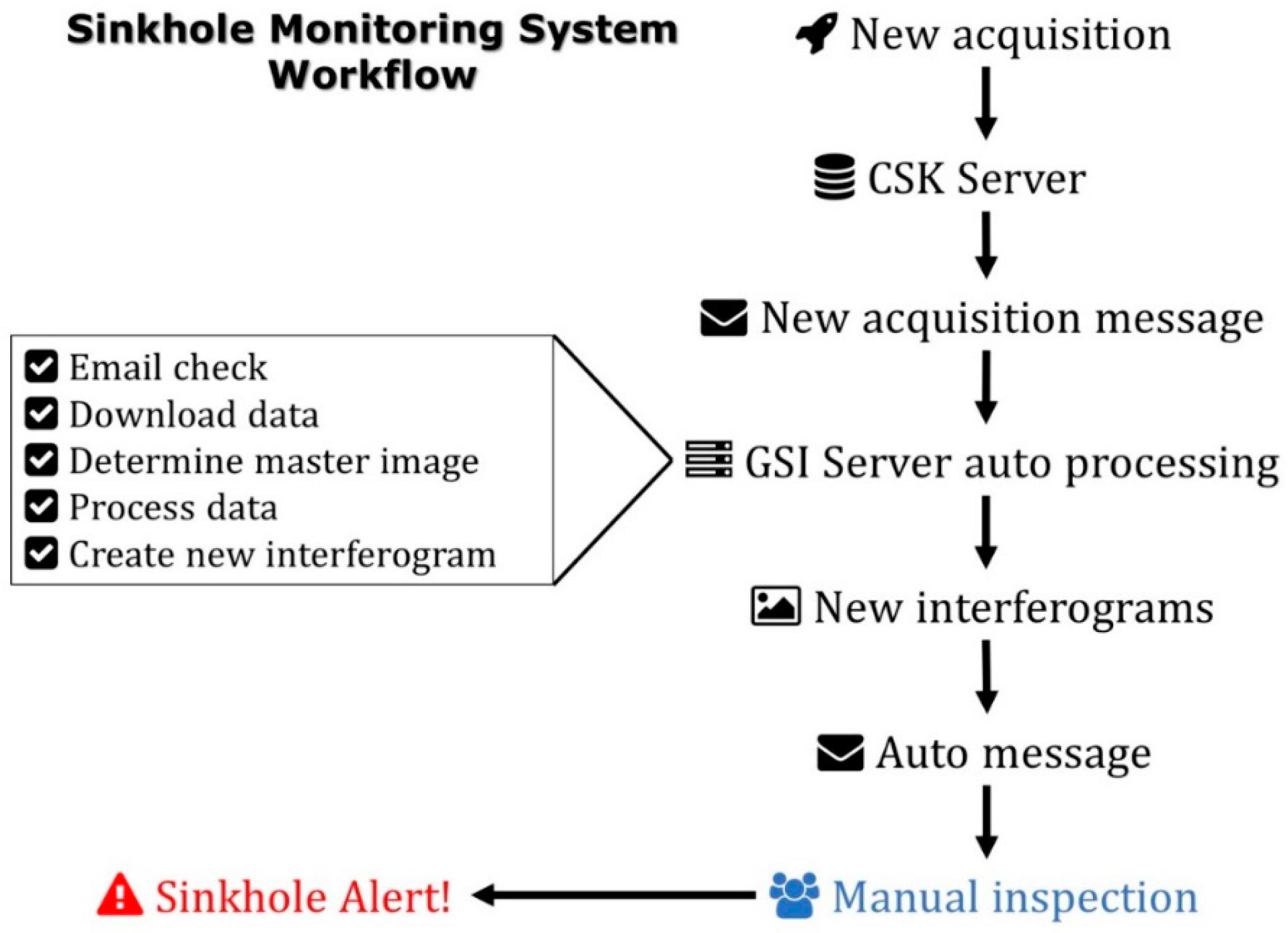 Remote Sensing   Free Full-Text   SAR Interferometry for Sinkhole