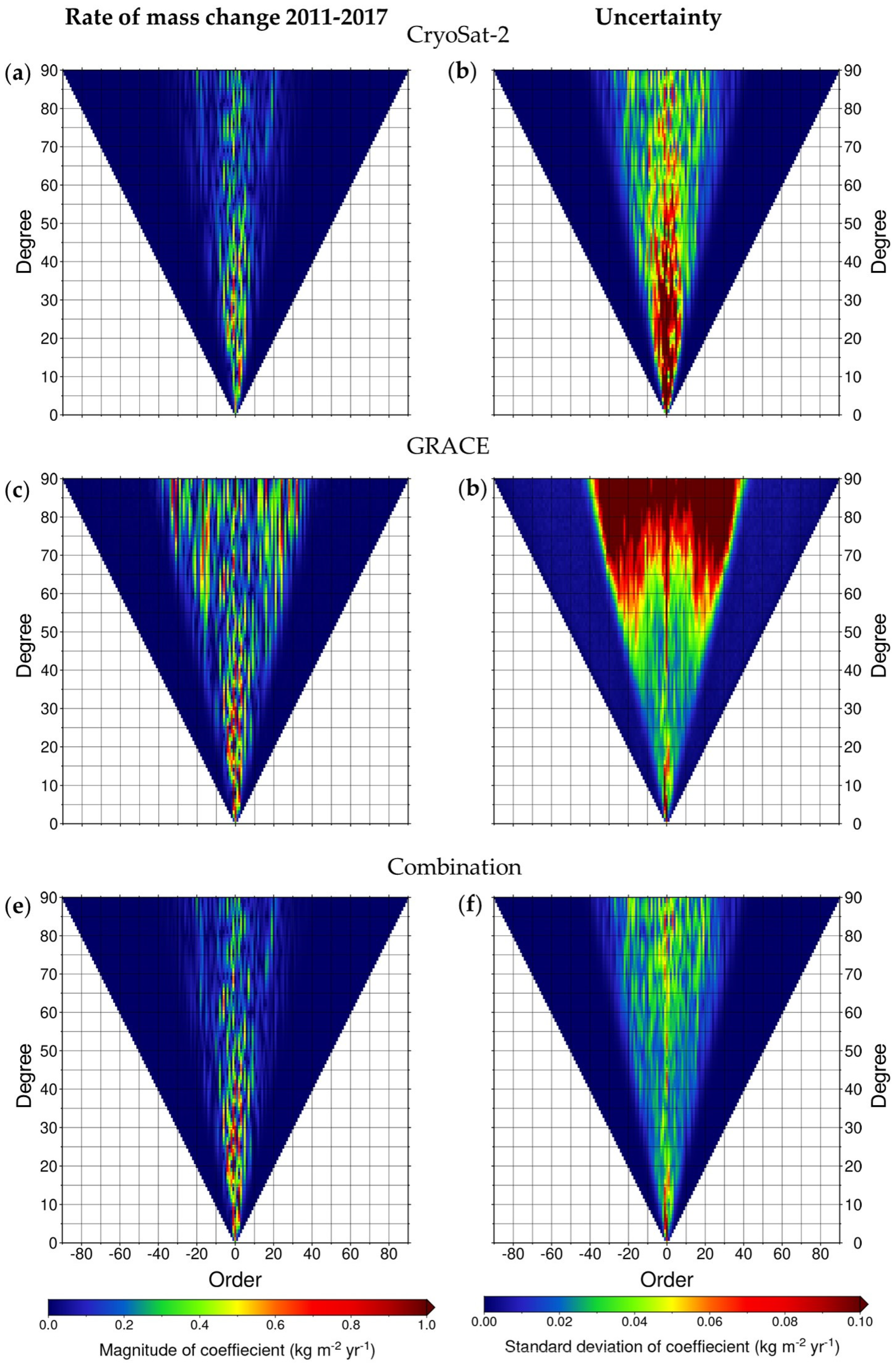 Remote Sensing | Free Full-Text | High-Resolution Mass Trends of the