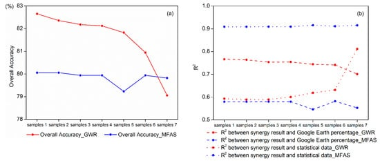 Remote Sensing   Free Full-Text   Comparison of Two Synergy