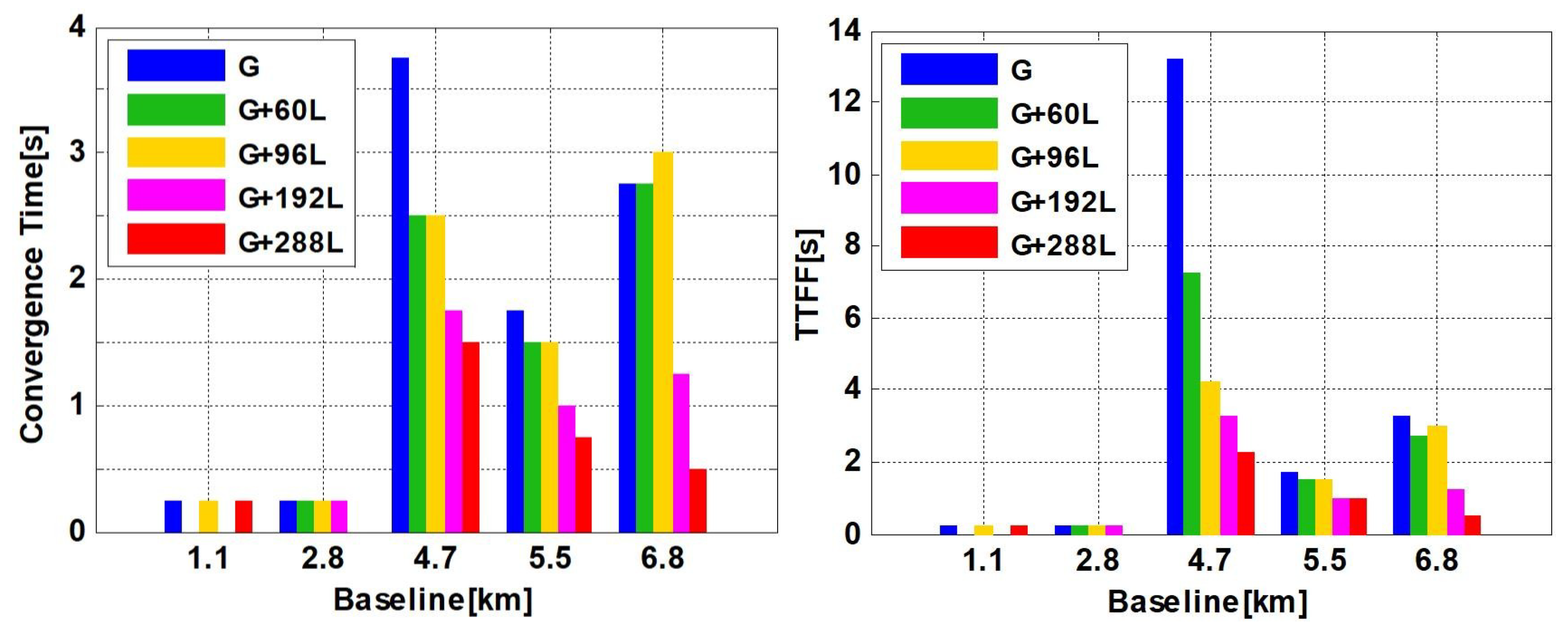 Remote Sensing | Free Full-Text | GNSS RTK Positioning Augmented
