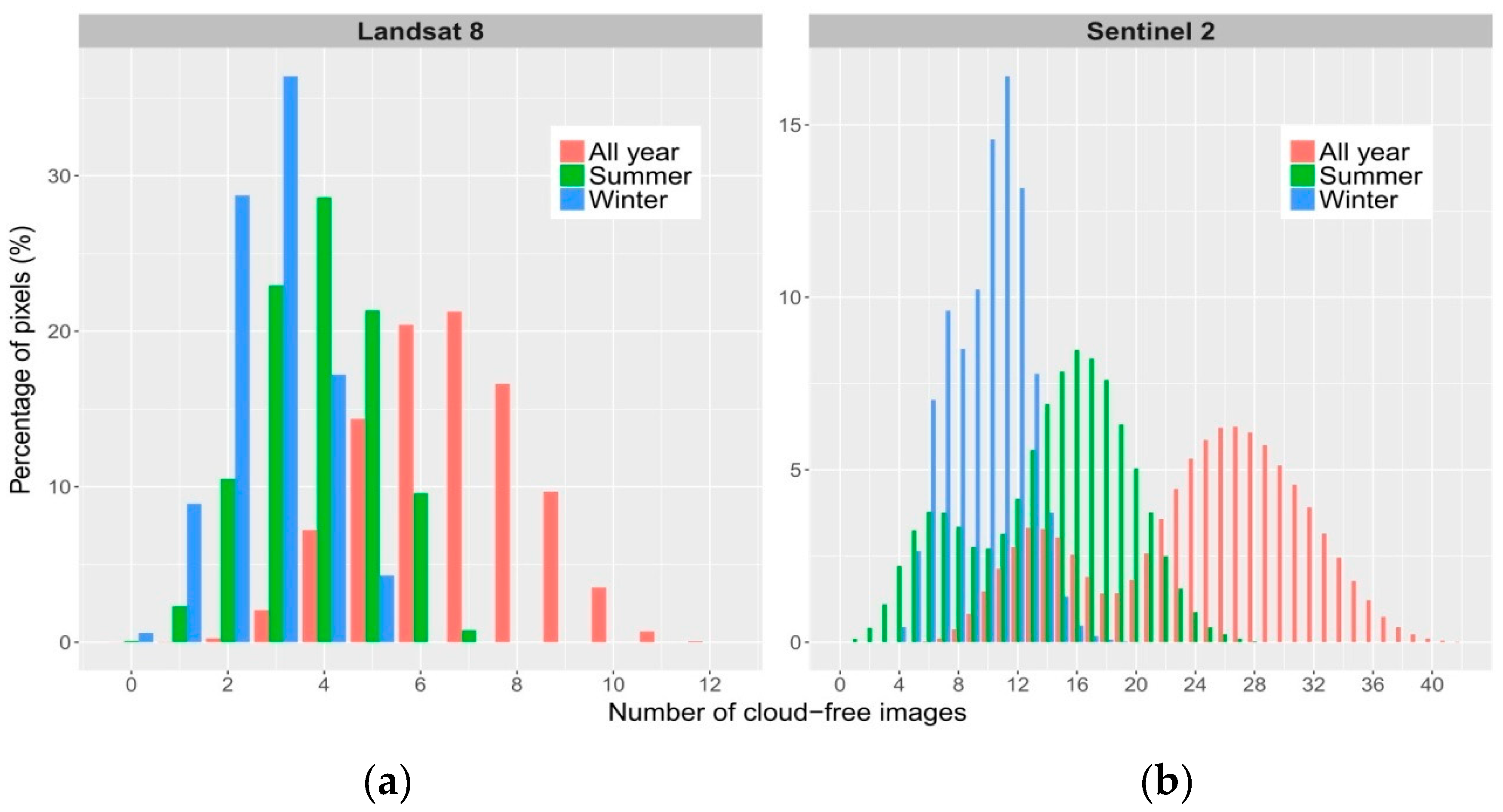 Remote Sensing | Free Full-Text | Evaluating Combinations of
