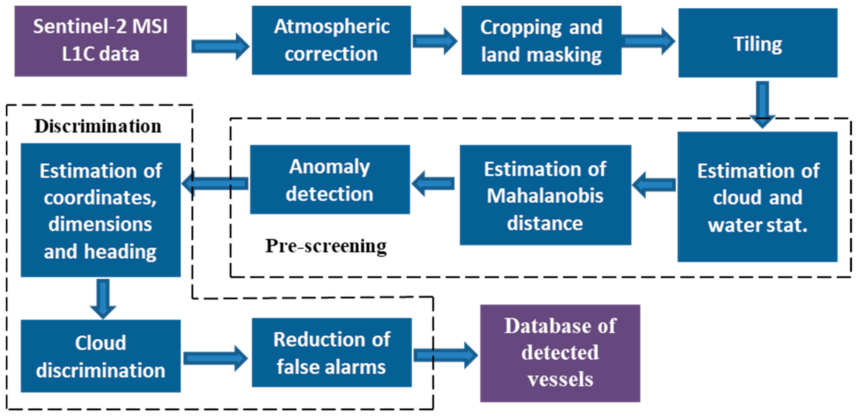 Remote Sensing   Free Full-Text   Operational Monitoring of