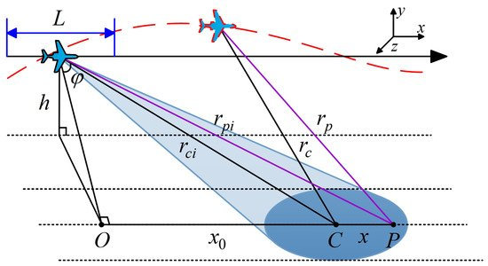Remote Sensing   Special Issue : Radar Imaging Theory