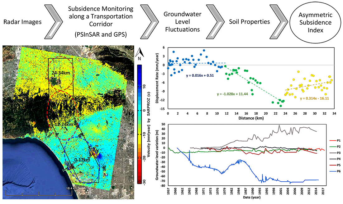 Remote Sensing   Free Full-Text   How Groundwater Level Fluctuations