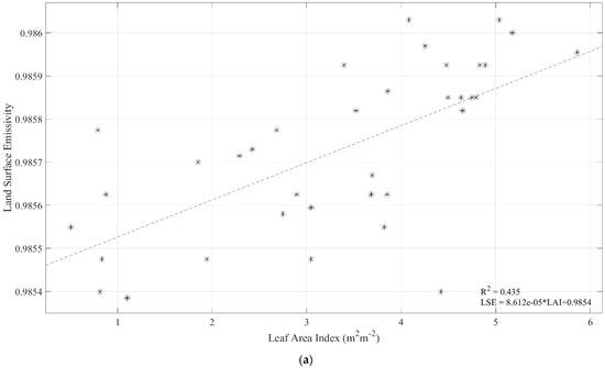 Remote Sensing | Special Issue : Leaf Area Index (LAI) Retrieval
