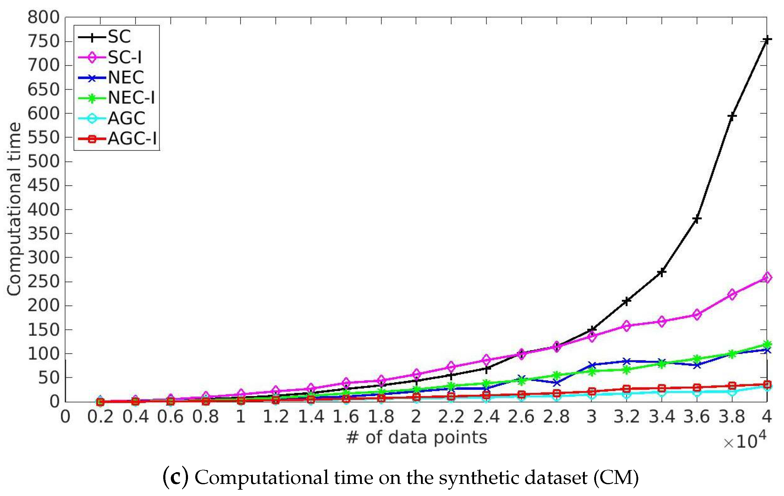 Remote Sensing | Free Full-Text | Fast Spectral Clustering