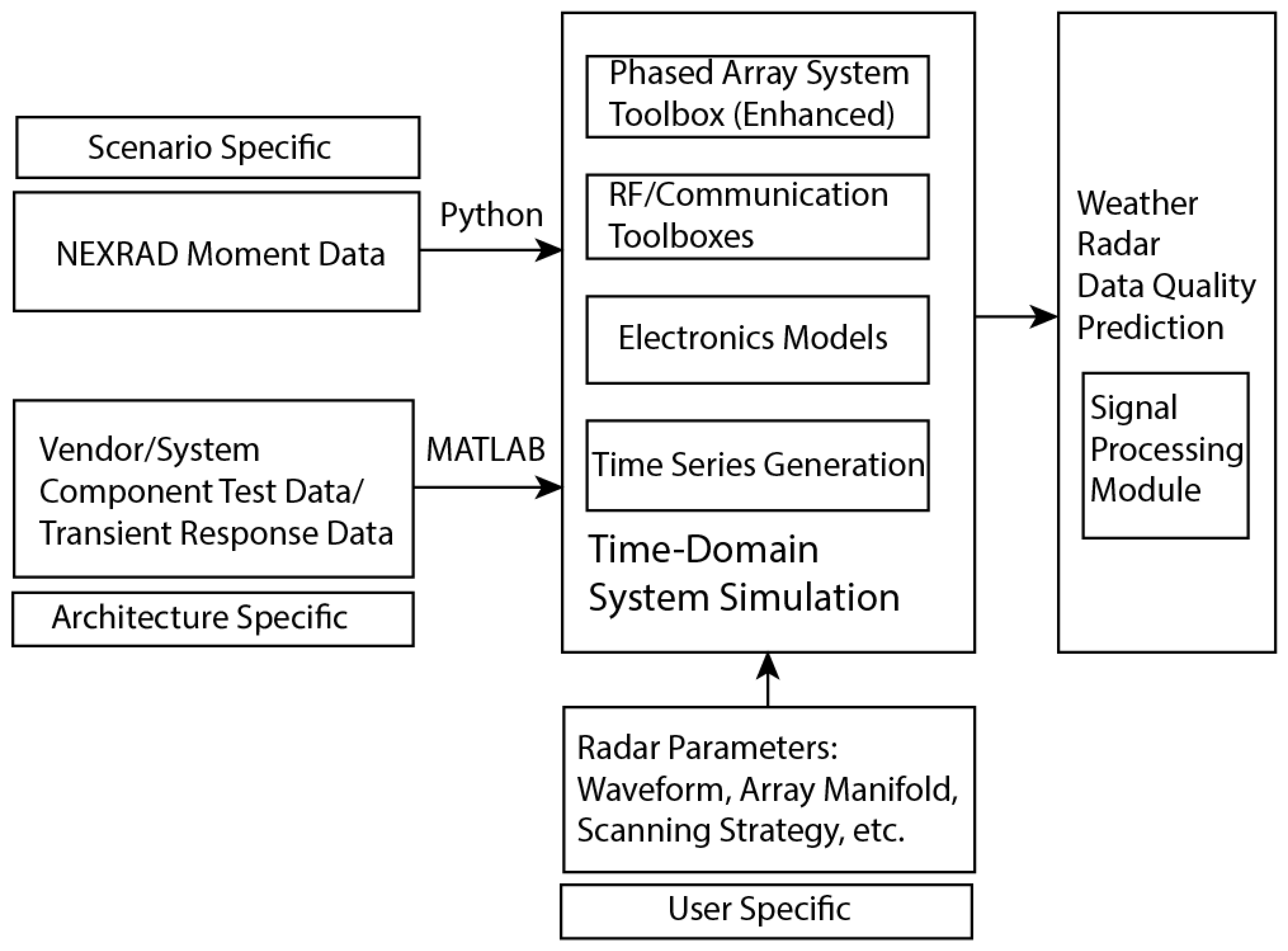 Remote Sensing | Free Full-Text | Phased-Array Radar System