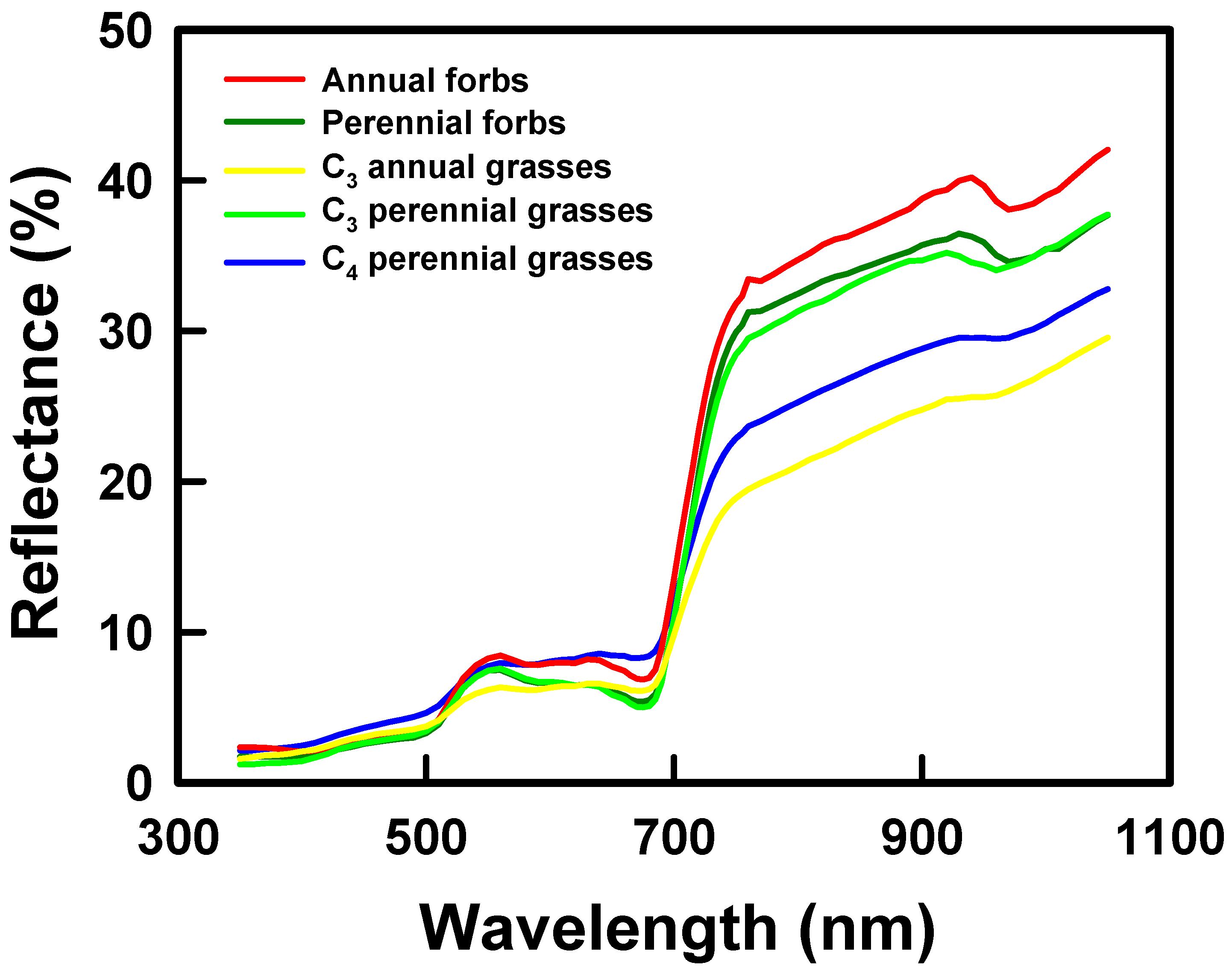 Remote Sensing | Free Full-Text | Spectral Heterogeneity Predicts