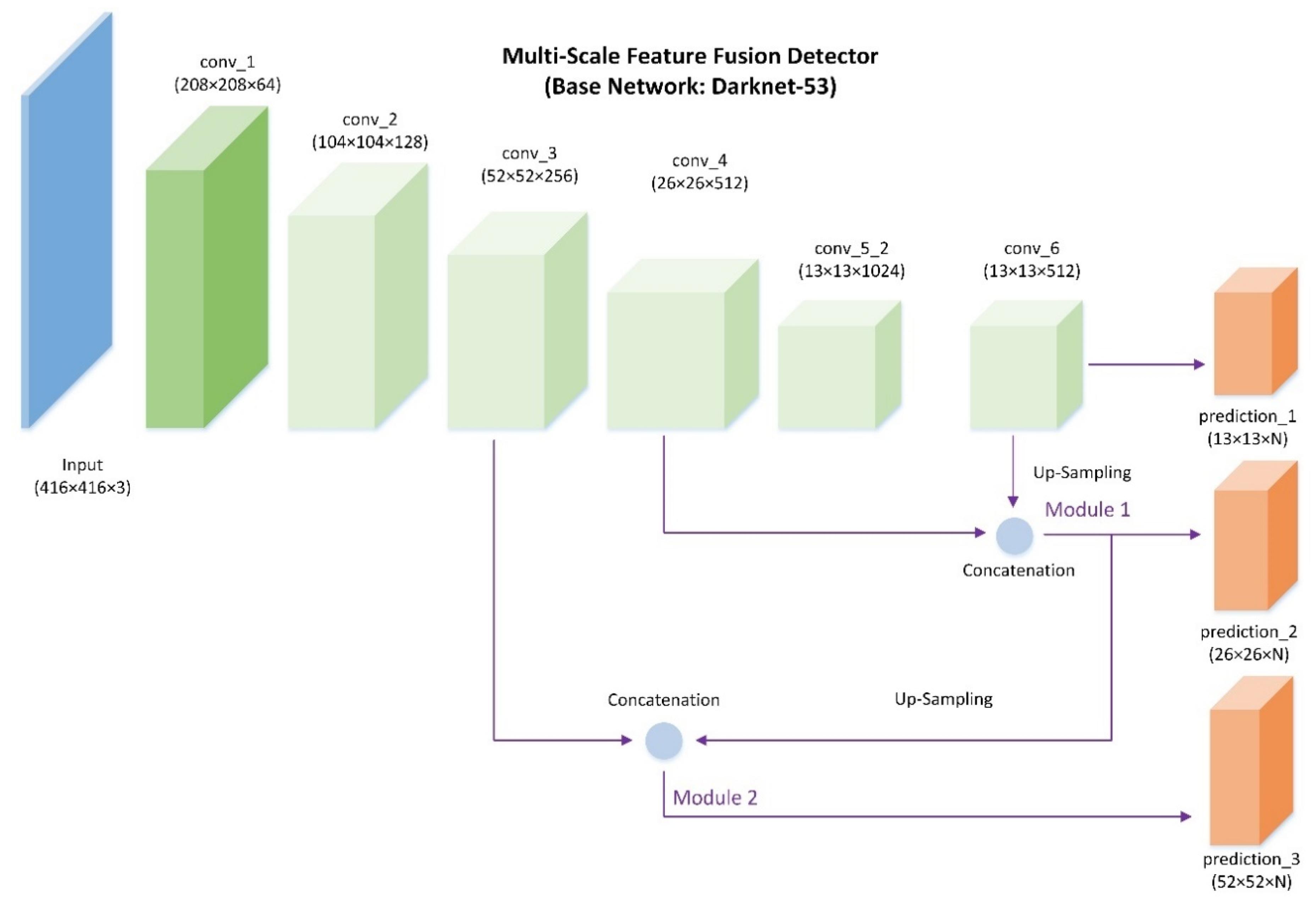 Remote Sensing | Free Full-Text | A Single Shot Framework