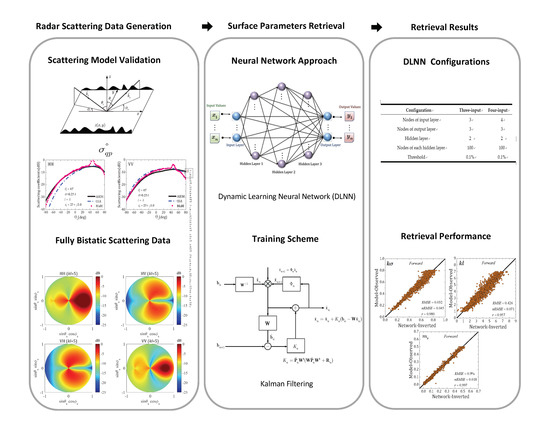 Remote Sensing | Special Issue : Radar Imaging Theory