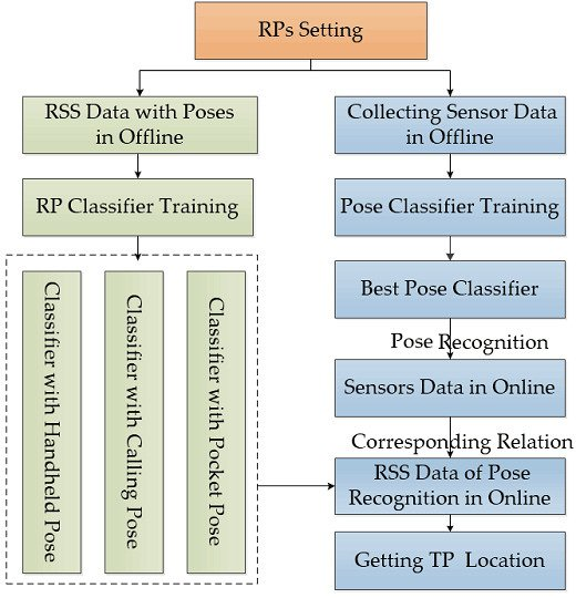 Remote Sensing March 2 2019 Browse Articles