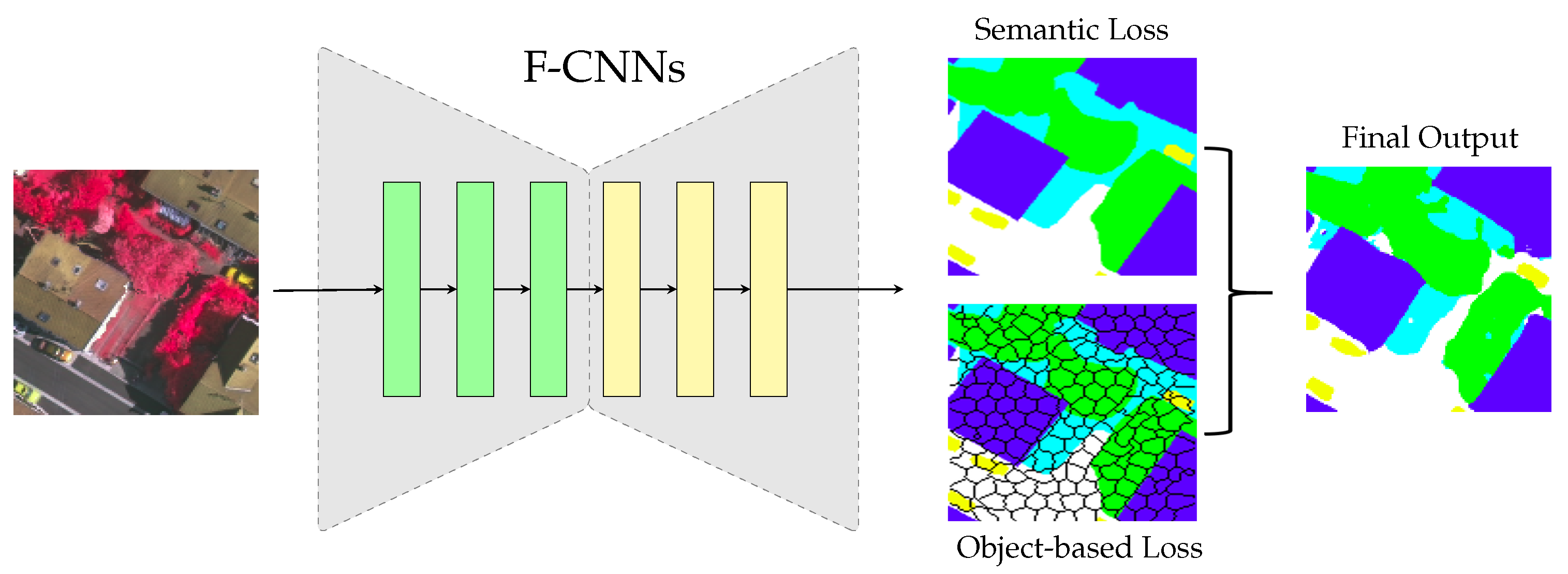 Remote Sensing   Free Full-Text   A Novel Object-Based Deep Learning