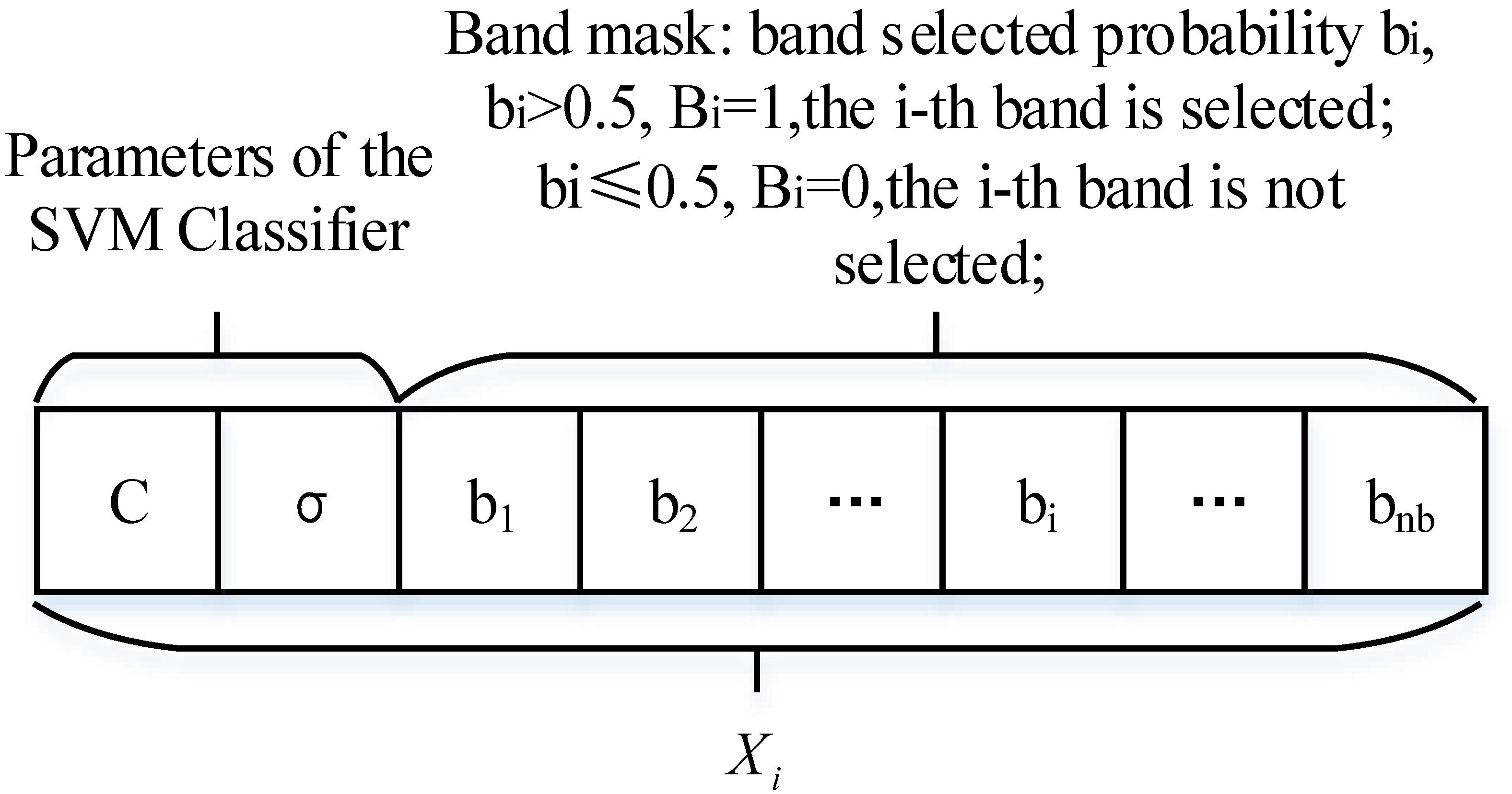 Remote Sensing | Free Full-Text | Optimization Performance