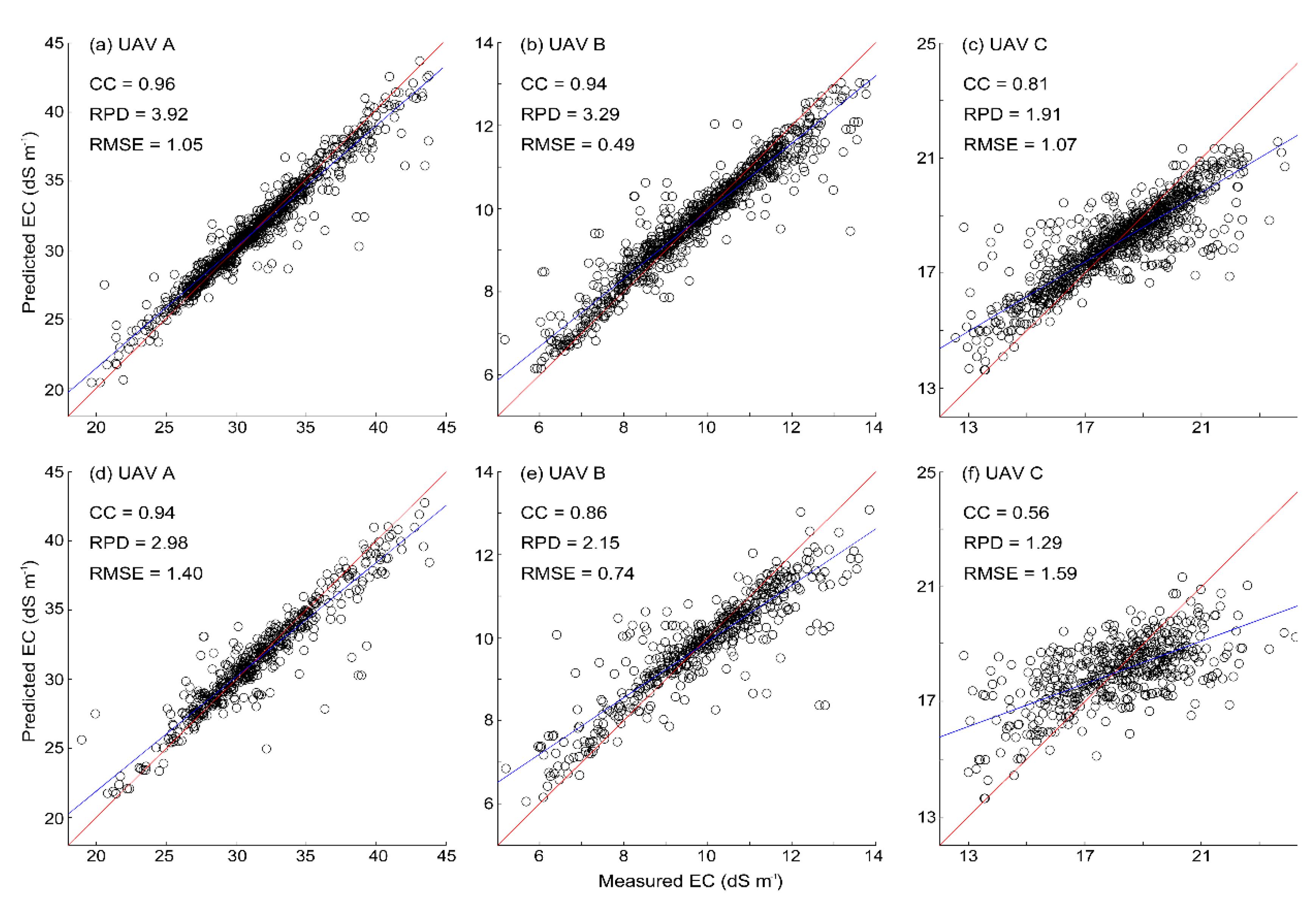 Remote Sensing   Free Full-Text   Quantitative Estimation of Soil
