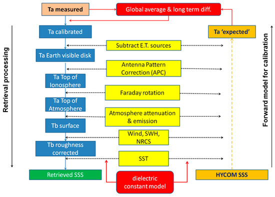 Remote Sensing | Special Issue : Sea Surface Salinity Remote Sensing
