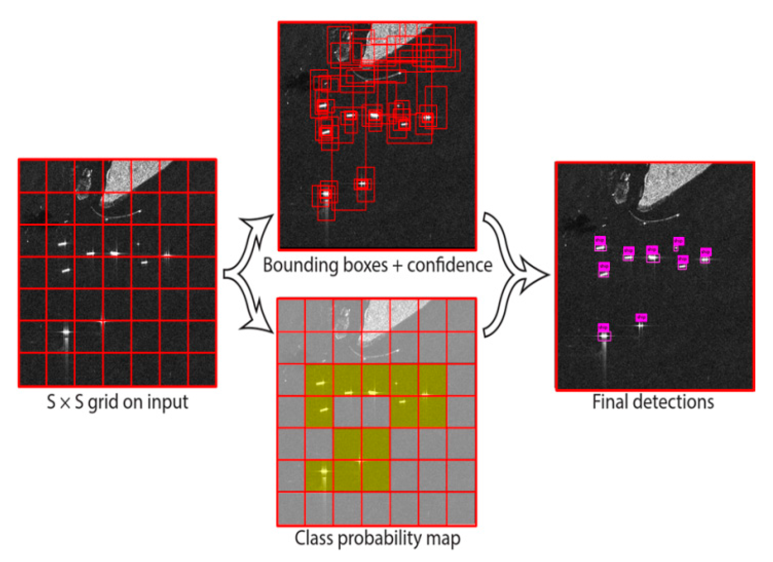 Remote Sensing | Free Full-Text | Ship Detection Based on