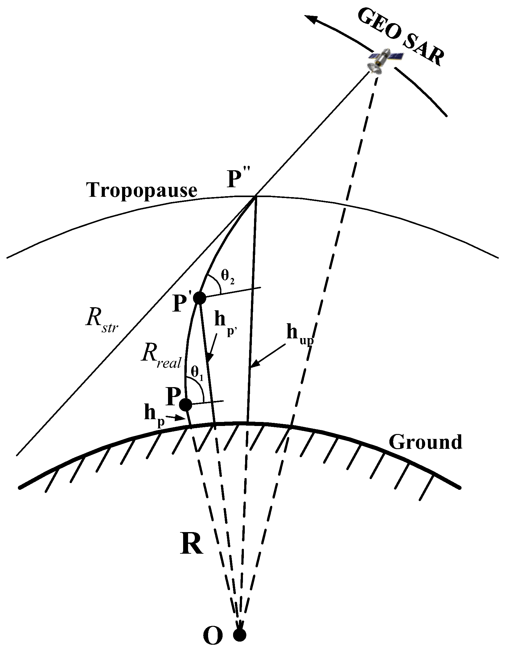 Remote Sensing | Free Full-Text | Modeling and Quantitative