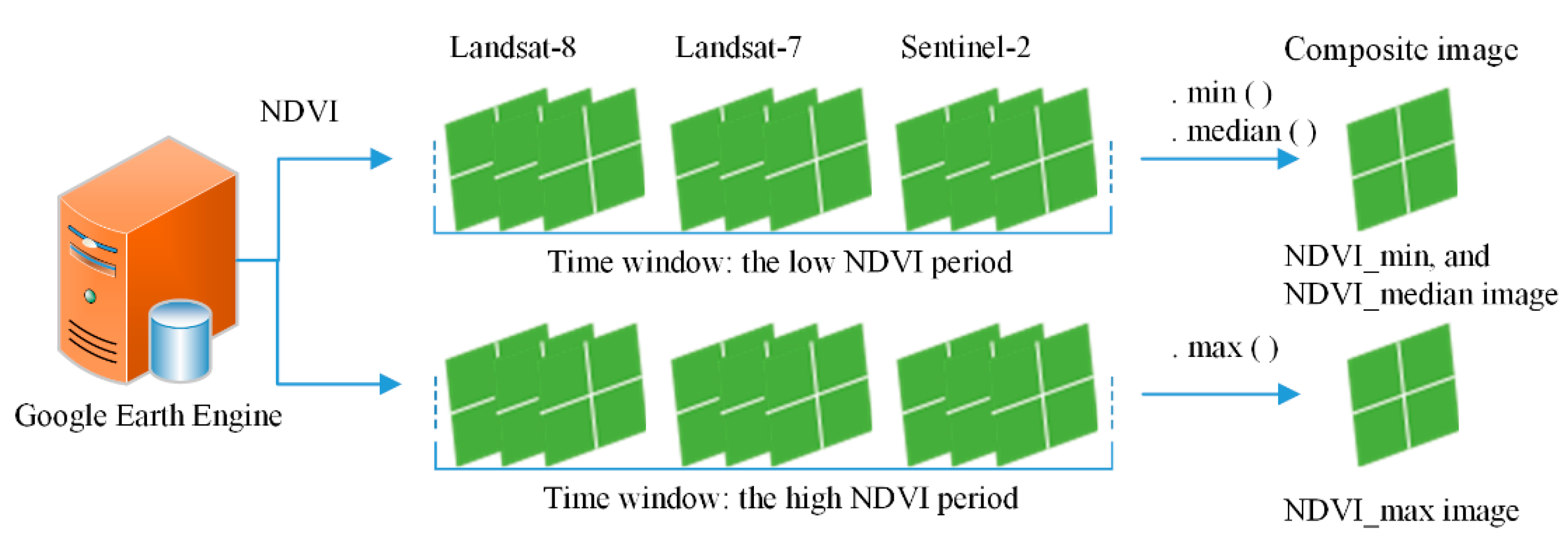 Remote Sensing | Free Full-Text | Mapping Winter Crops in