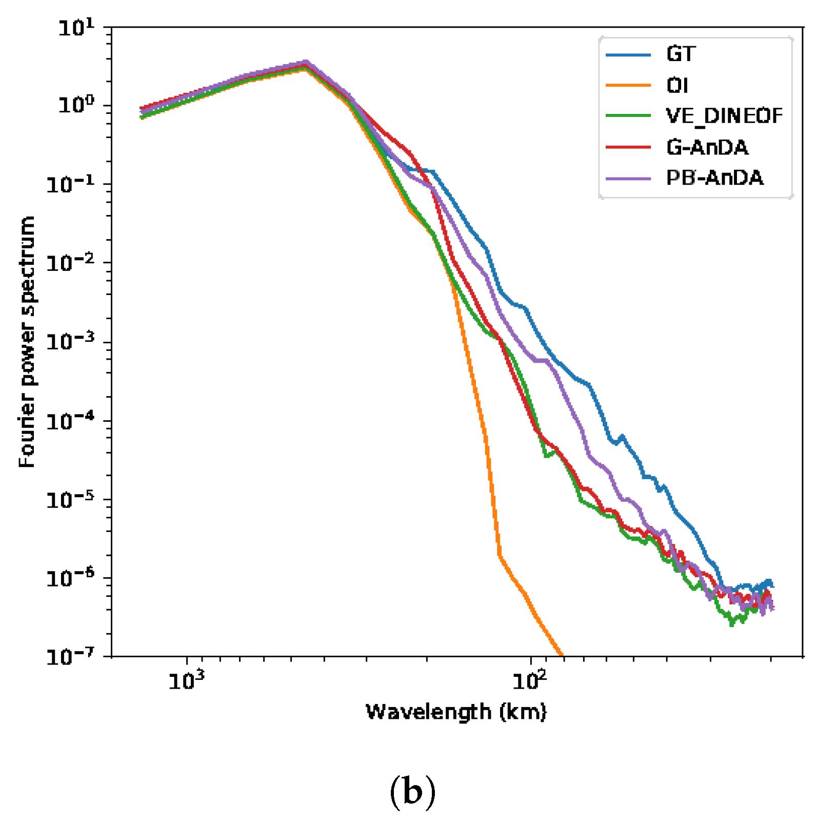 Remote Sensing   Free Full-Text   Data-Driven Interpolation