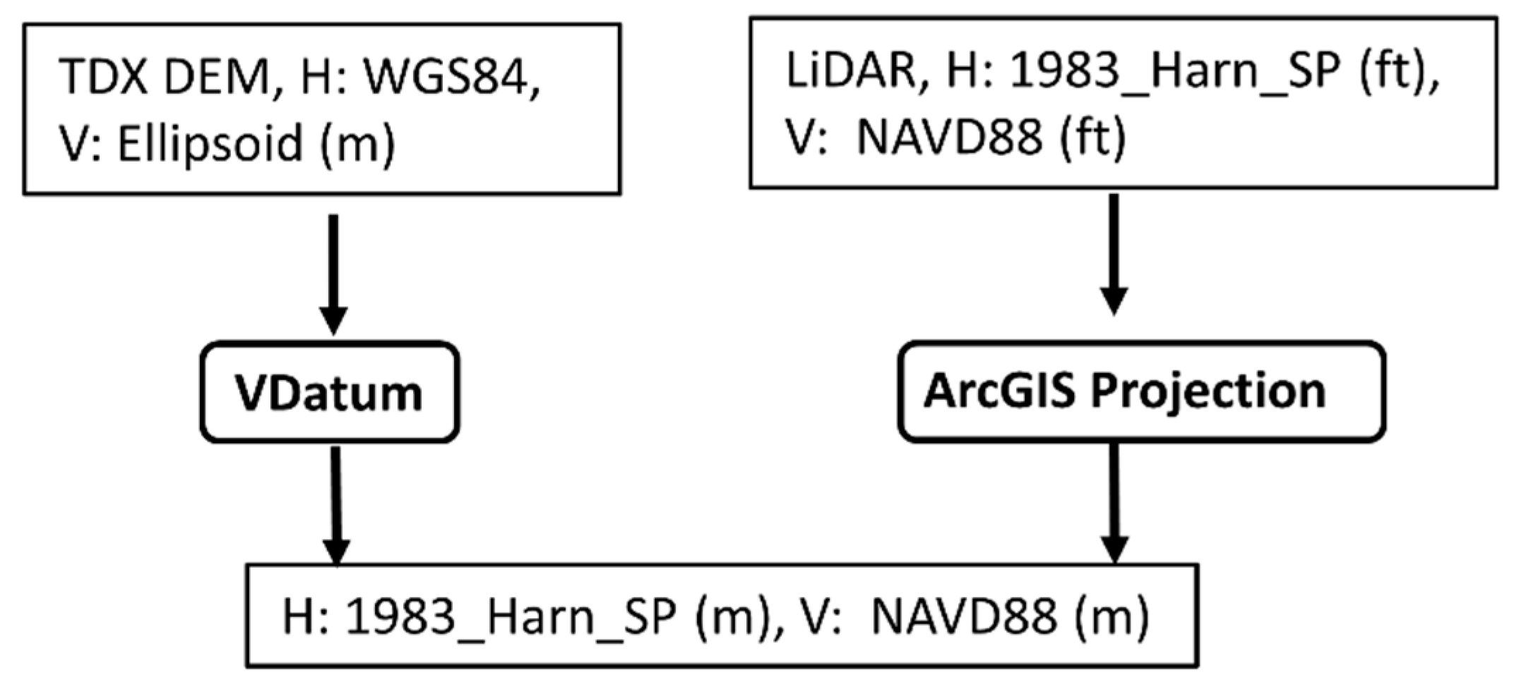 Remote Sensing   Free Full-Text   Comparison of TanDEM-X DEM