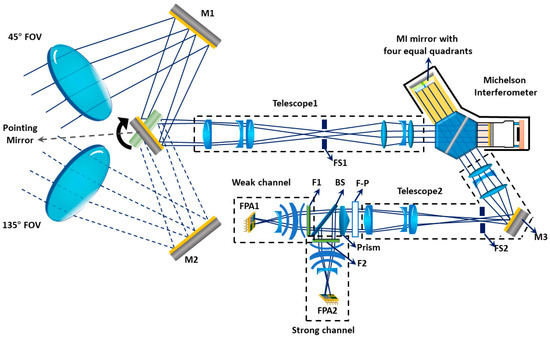 Remote Sensing | Free Full-Text | The Near-Space Wind and