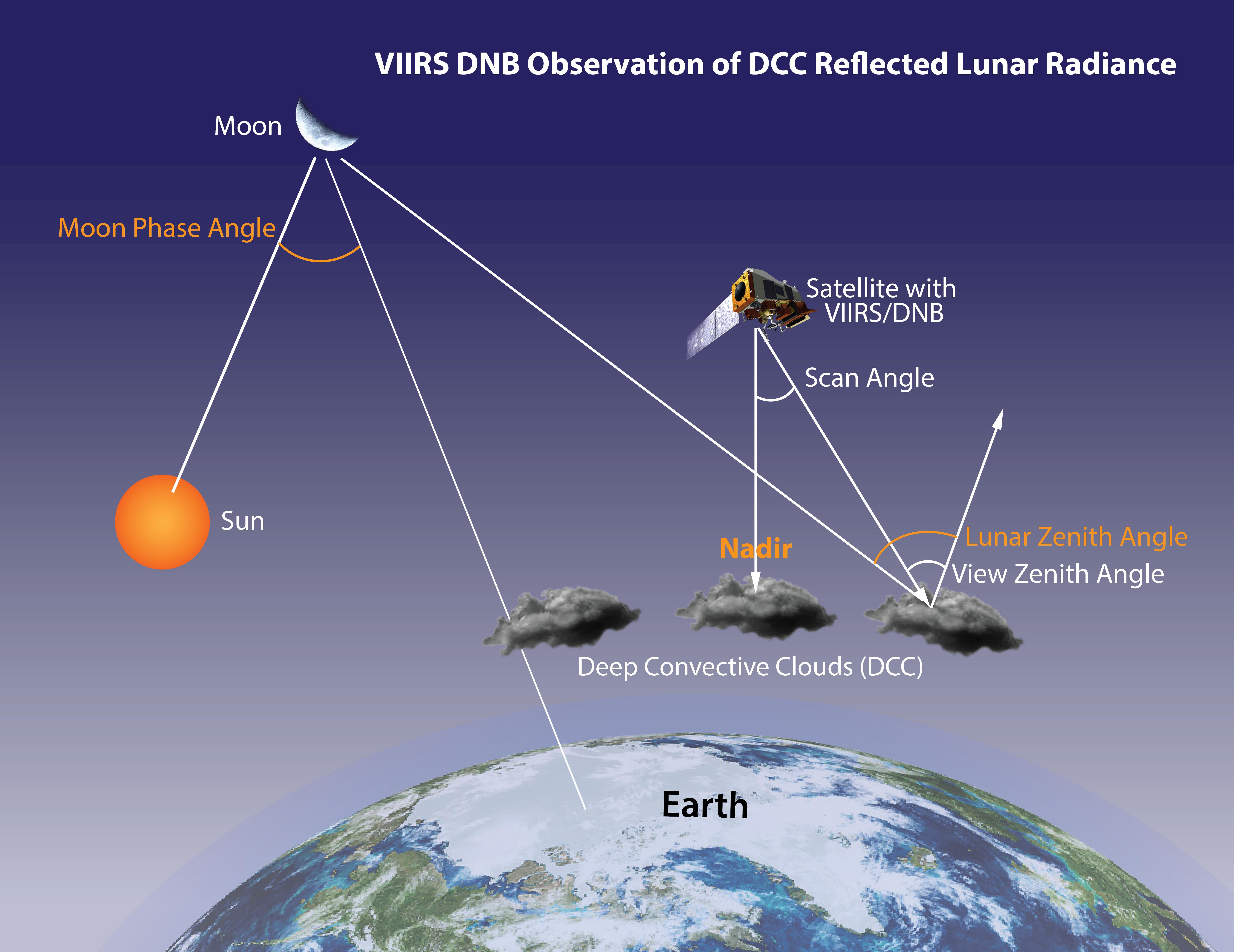 Remote Sensing   Free Full-Text   Radiometric Inter