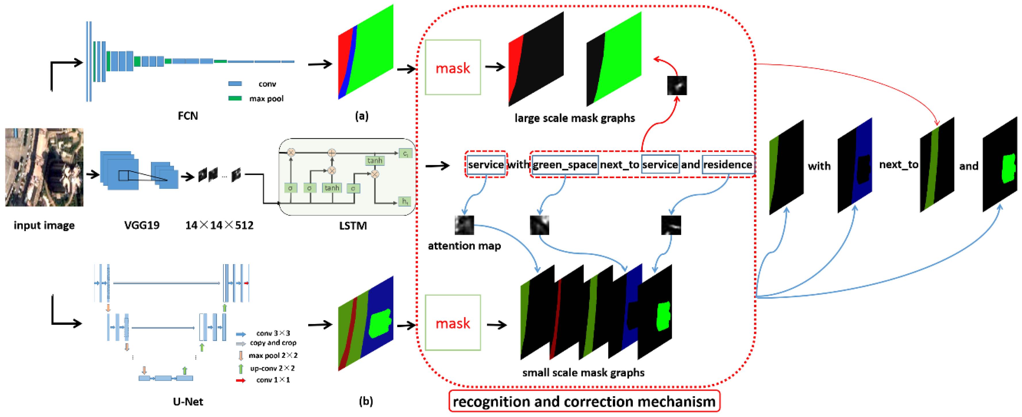 Remote Sensing   Free Full-Text   Multi-Scale Semantic