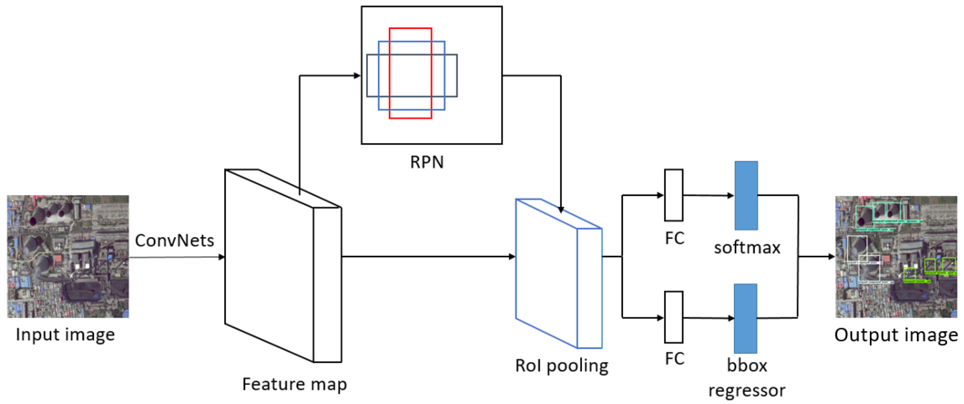 Remote Sensing | Free Full-Text | Deep Learning Based Fossil