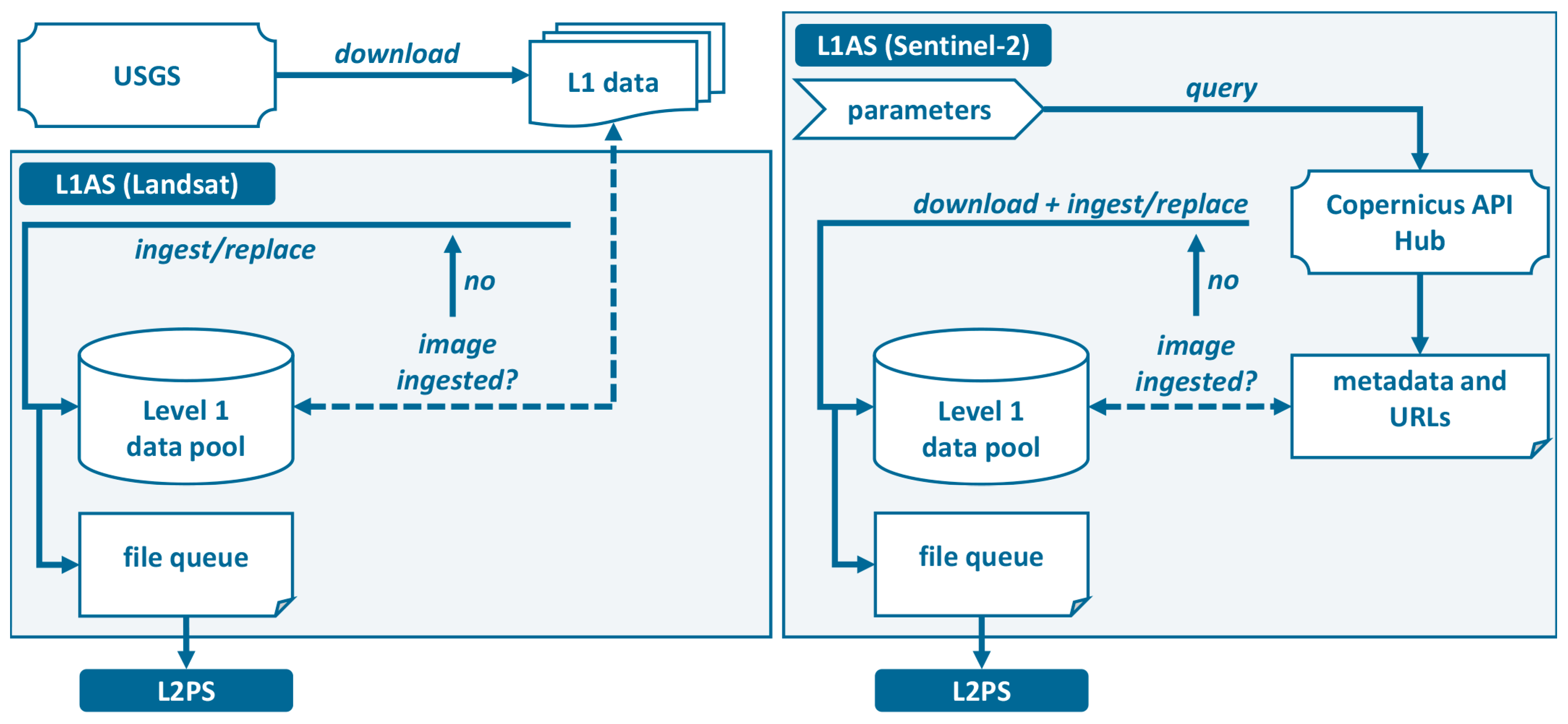 Remote Sensing | Free Full-Text | FORCE—Landsat + Sentinel-2