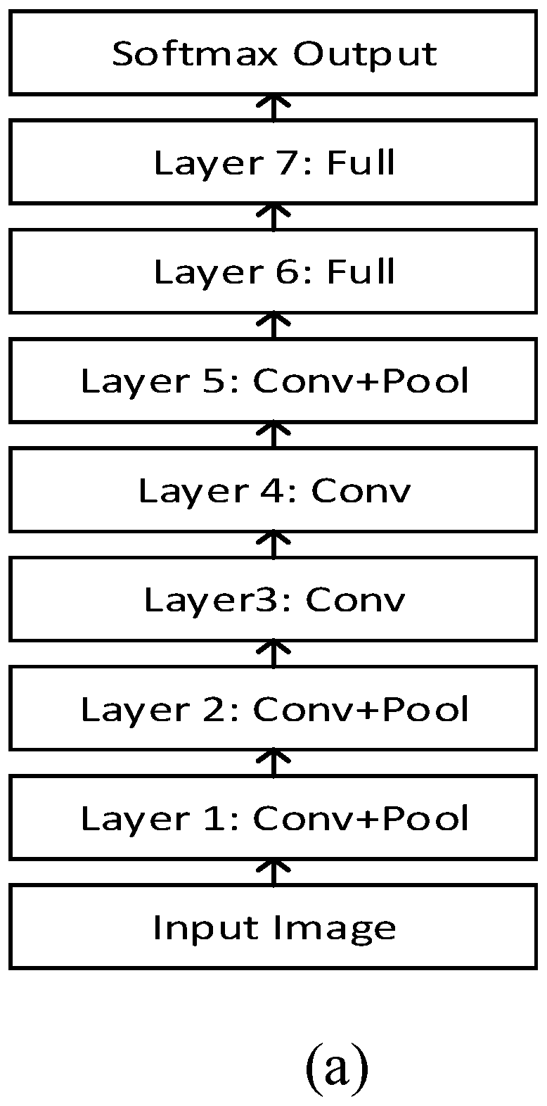 Alex Net Structure