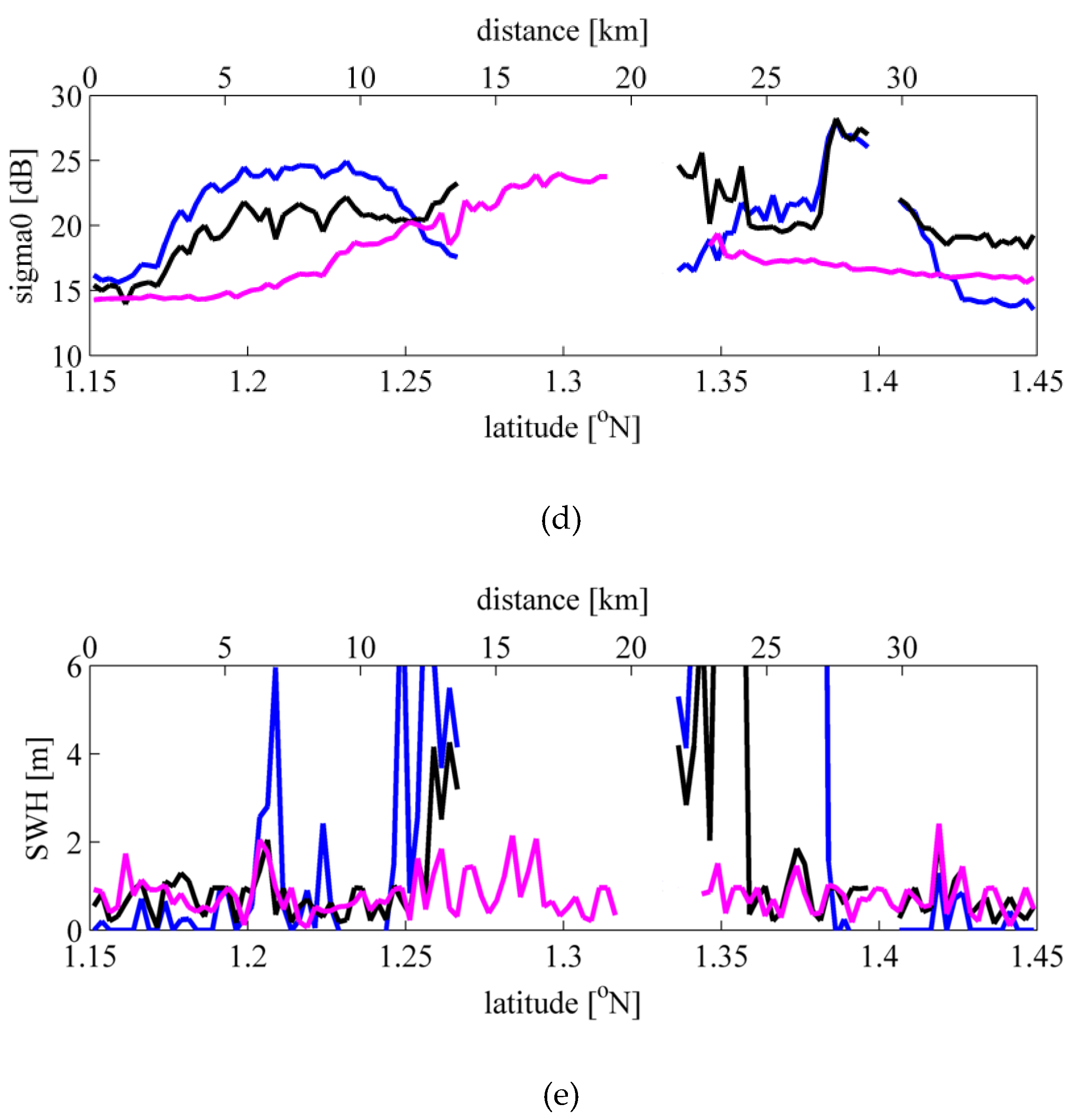 Remote Sensing Free Full Text Coastal Waveform Retracking In The Slick Rich Sulawesi Sea Of Indonesia Based On Variable Footprint Size With Homogeneous Sea Surface Roughness Html