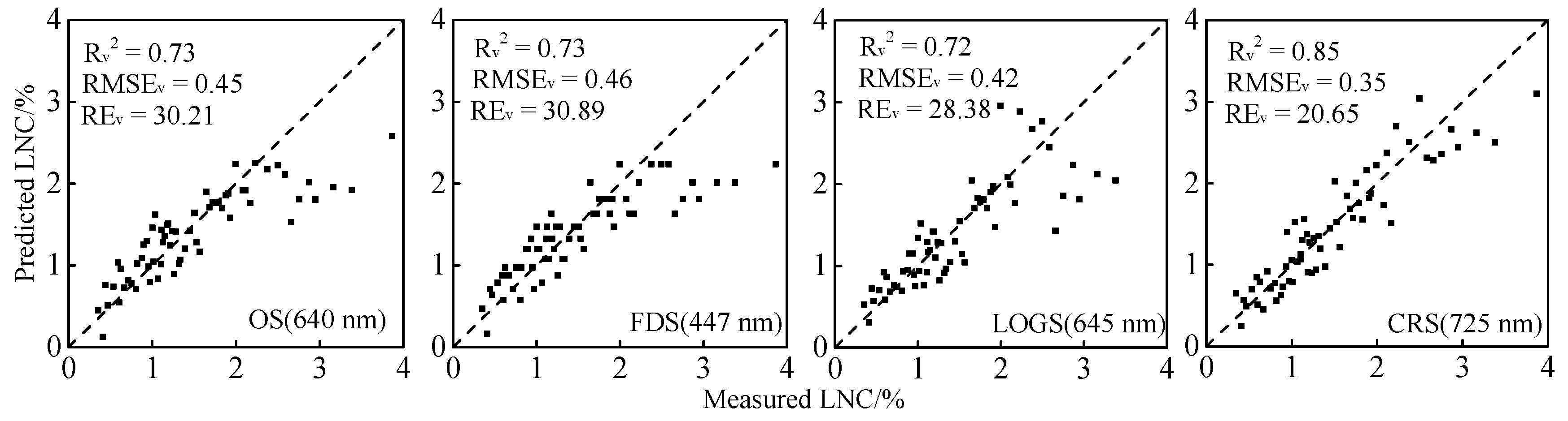 Remote Sensing   Free Full-Text   Evaluation of Leaf N