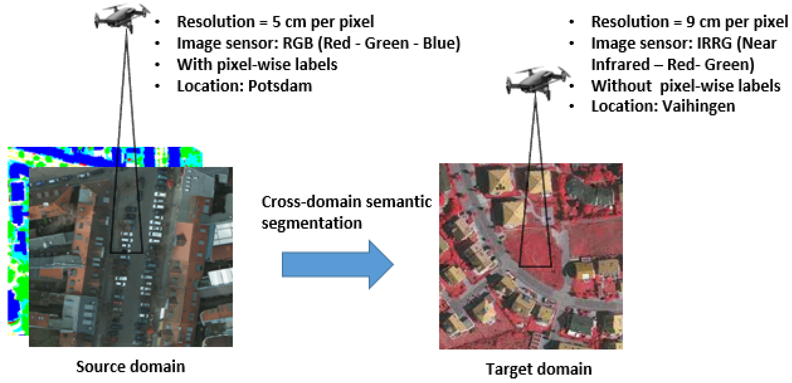 Remote Sensing | Free Full-Text | Unsupervised Domain