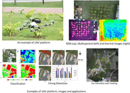 Remote Sensing Free Full Text Unmanned Aerial Vehicle For