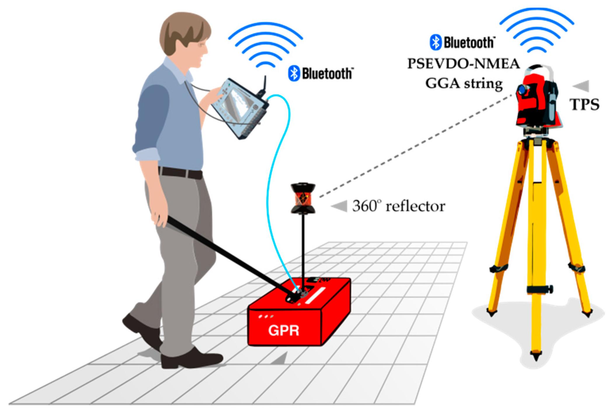 Remote Sensing | Free Full-Text | Kinematic GPR-TPS Model for