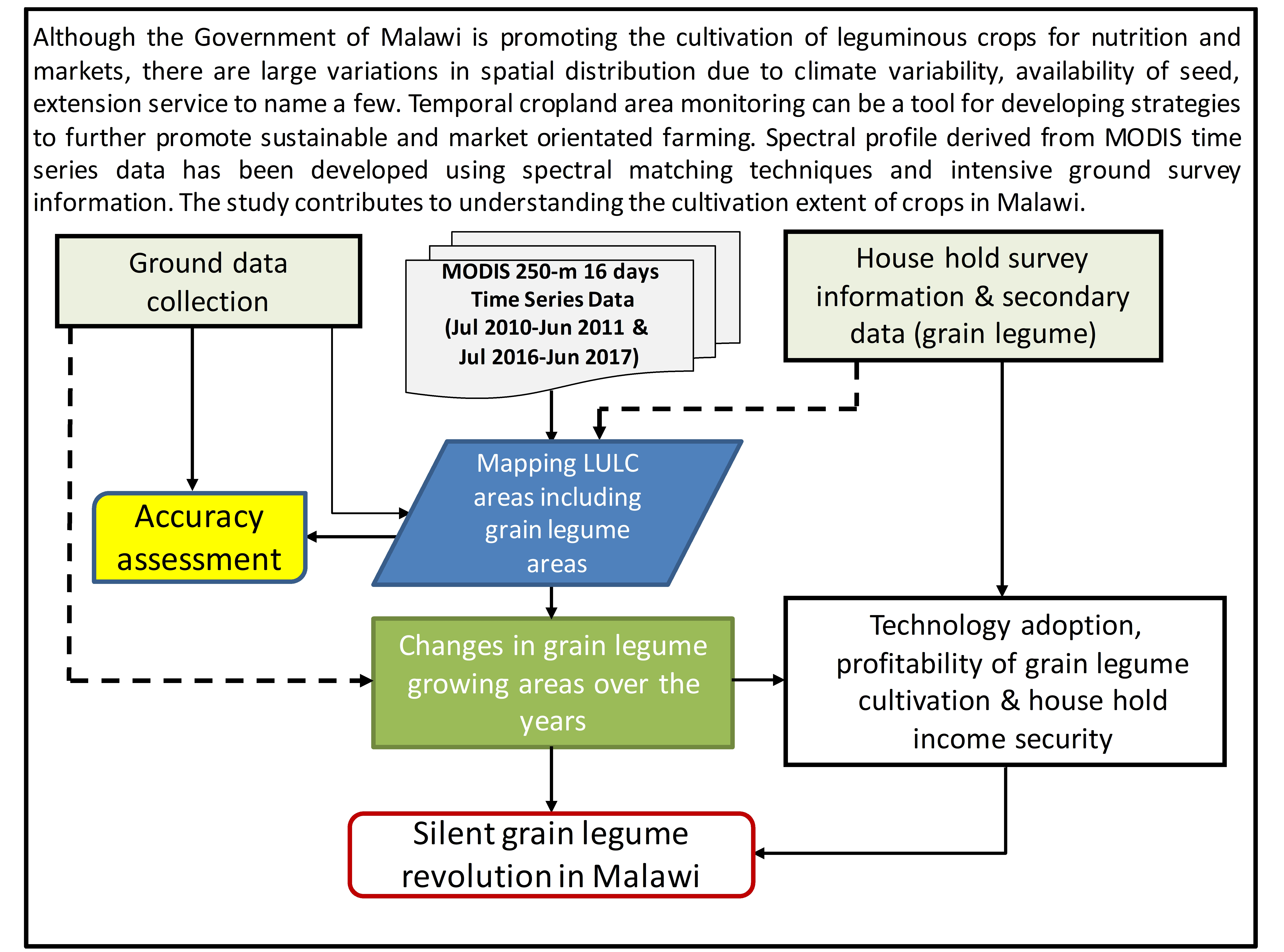 Remote Sensing Free Full Text Monitoring Changes In The Cultivation Of Pigeonpea And Groundnut In Malawi Using Time Series Satellite Imagery For Sustainable Food Systems Html