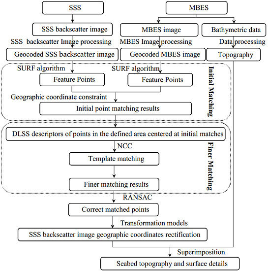 Remote Sensing | Free Full-Text | Obtaining High-Resolution