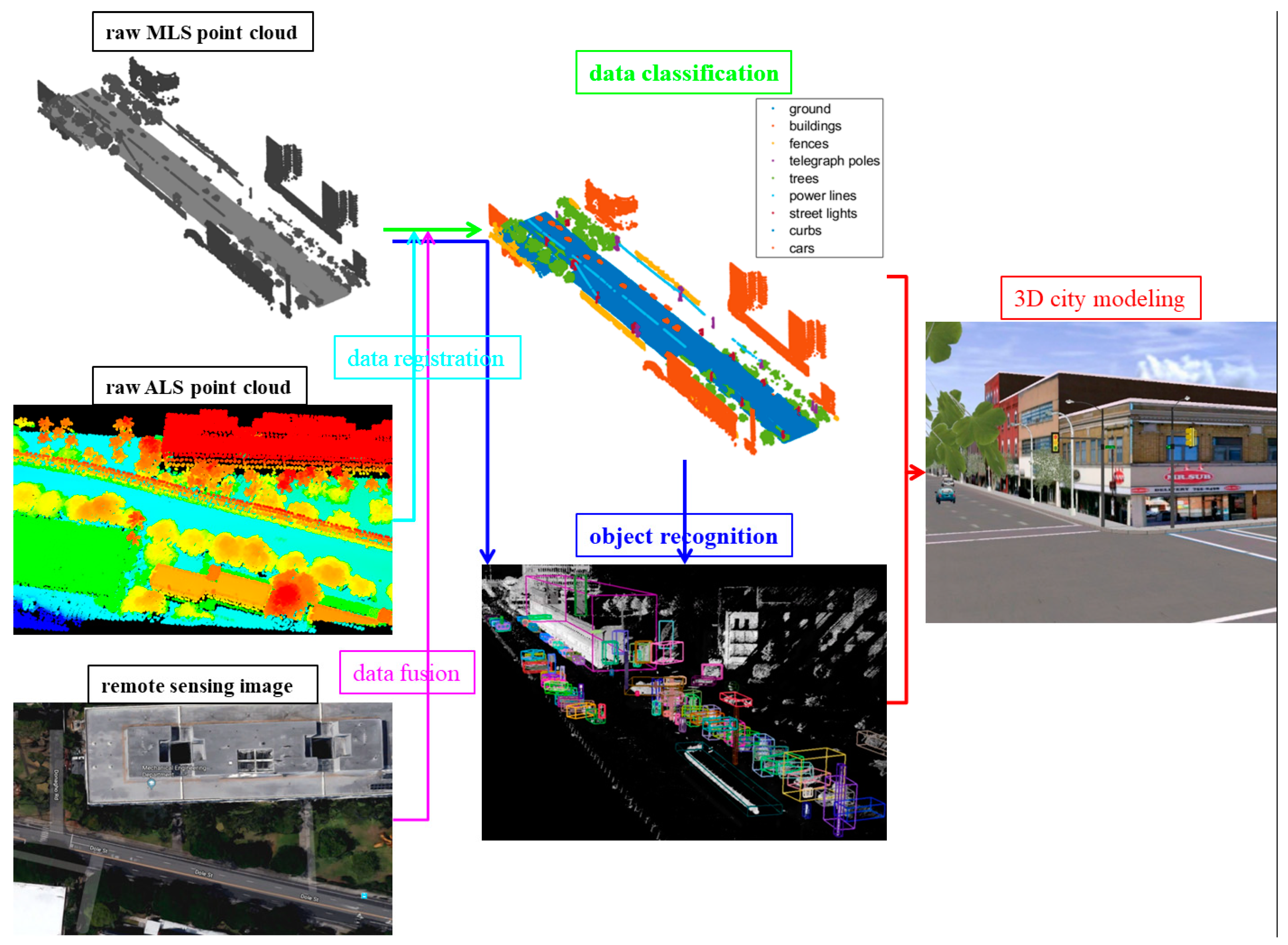 Remote Sensing | Free Full-Text | A Survey of Mobile Laser Scanning