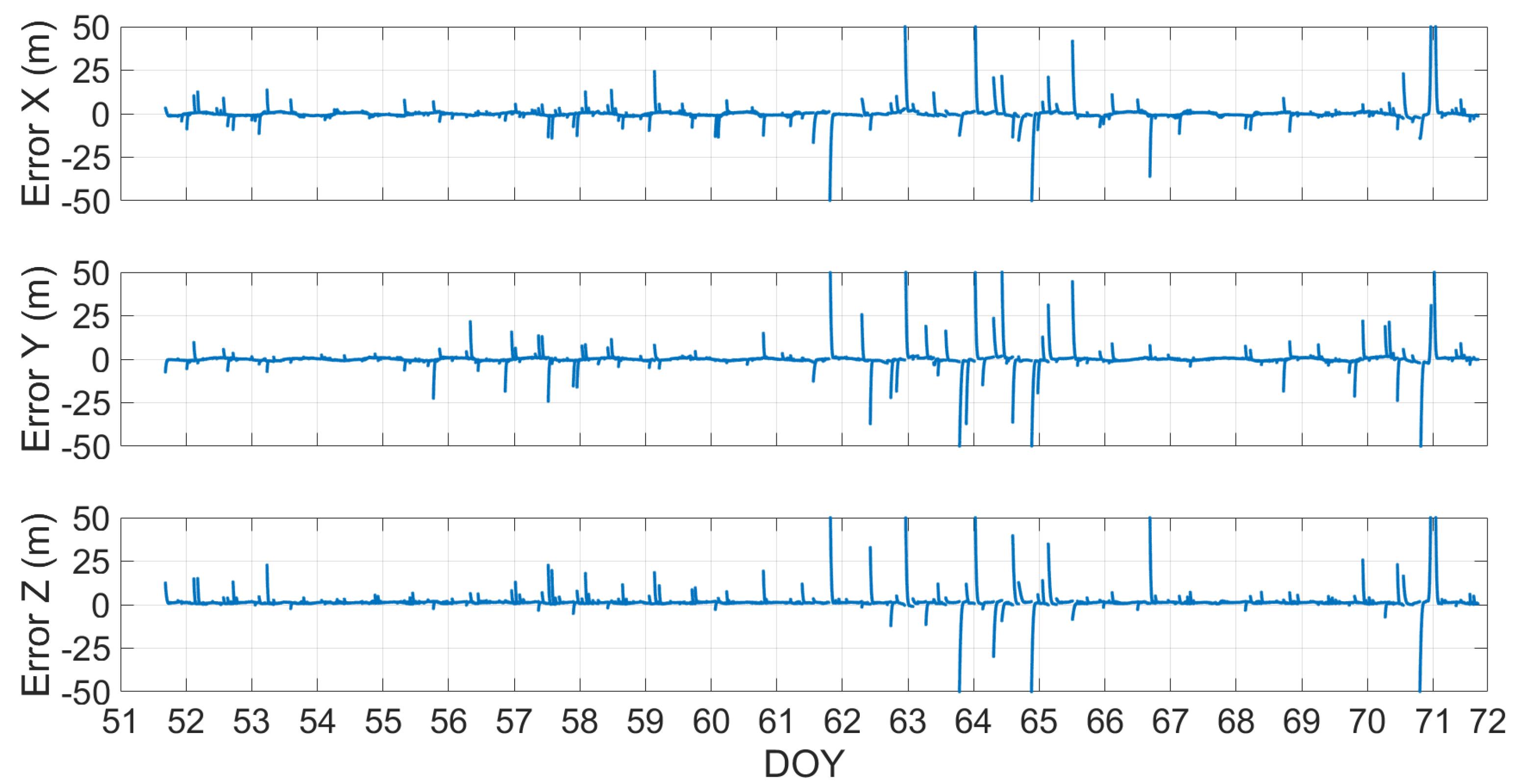 Remote Sensing | Free Full-Text | Galileo Single Point