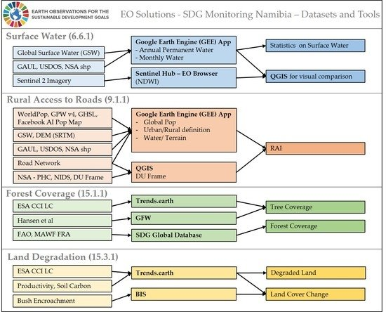 Remote Sensing | Special Issue : EO Solutions to Support