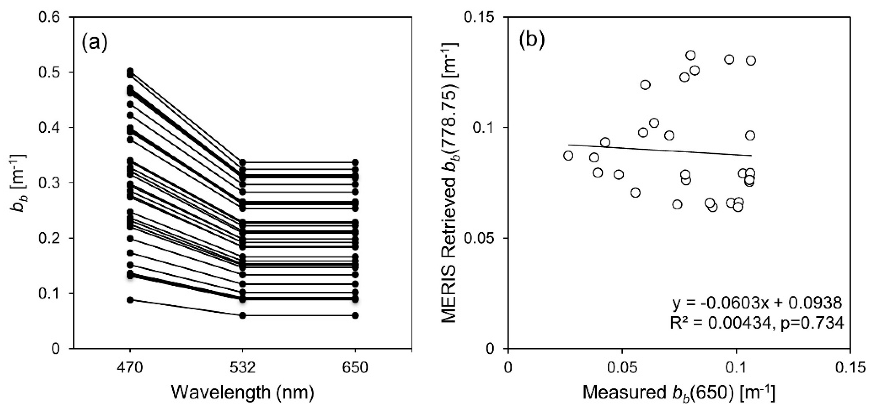 Remote Sensing | Free Full-Text | Optimal Cyanobacterial