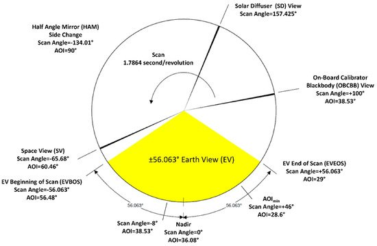 Remote Sensing   July-1 2019 - Browse Articles