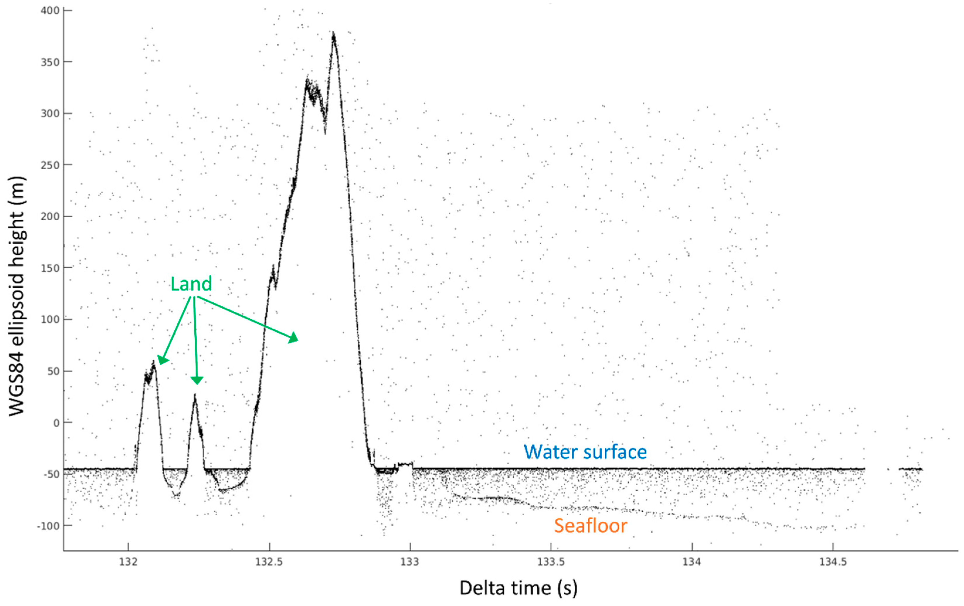Remote Sensing   Free Full-Text   Validation of ICESat-2