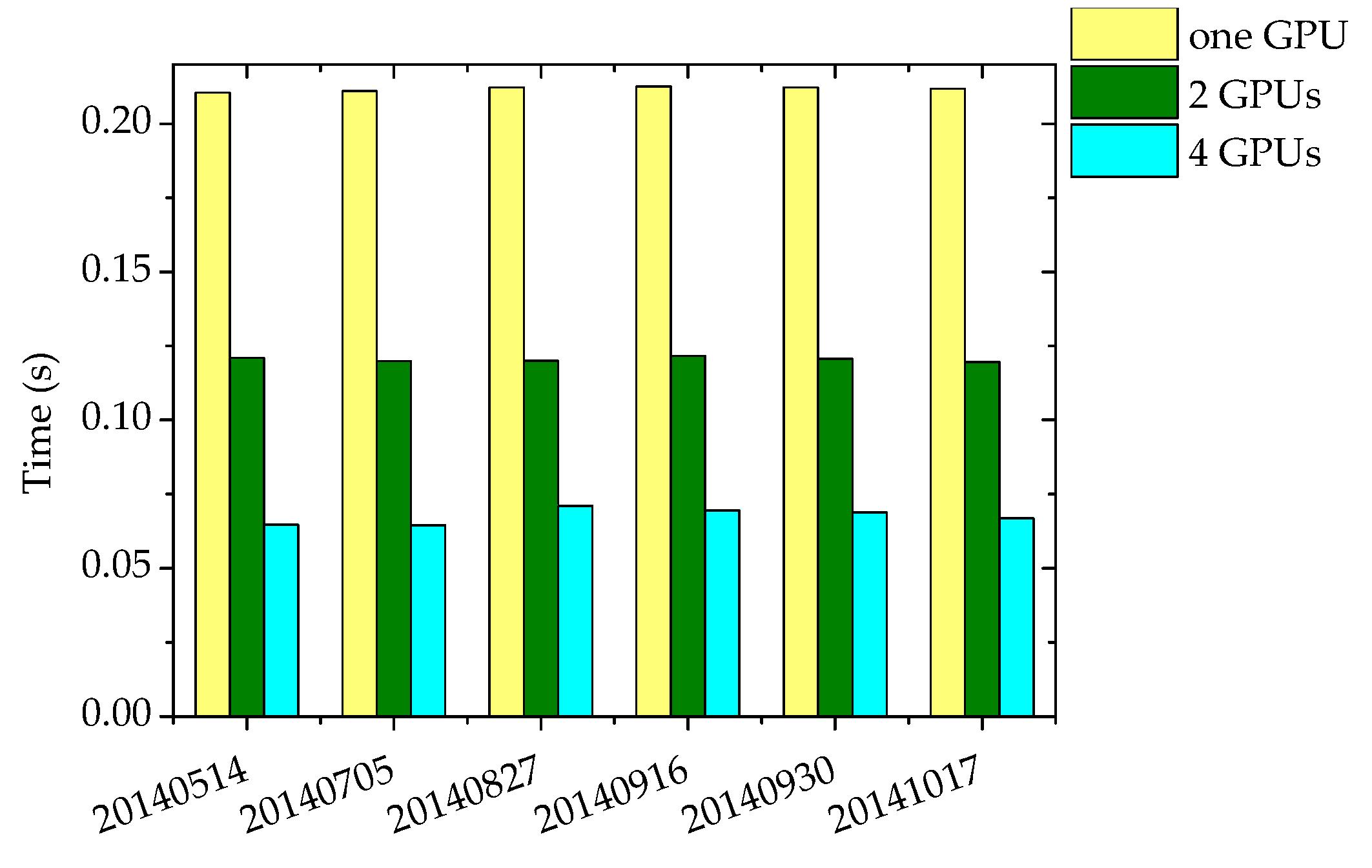 Remote Sensing | Free Full-Text | GPU-Based Lossless