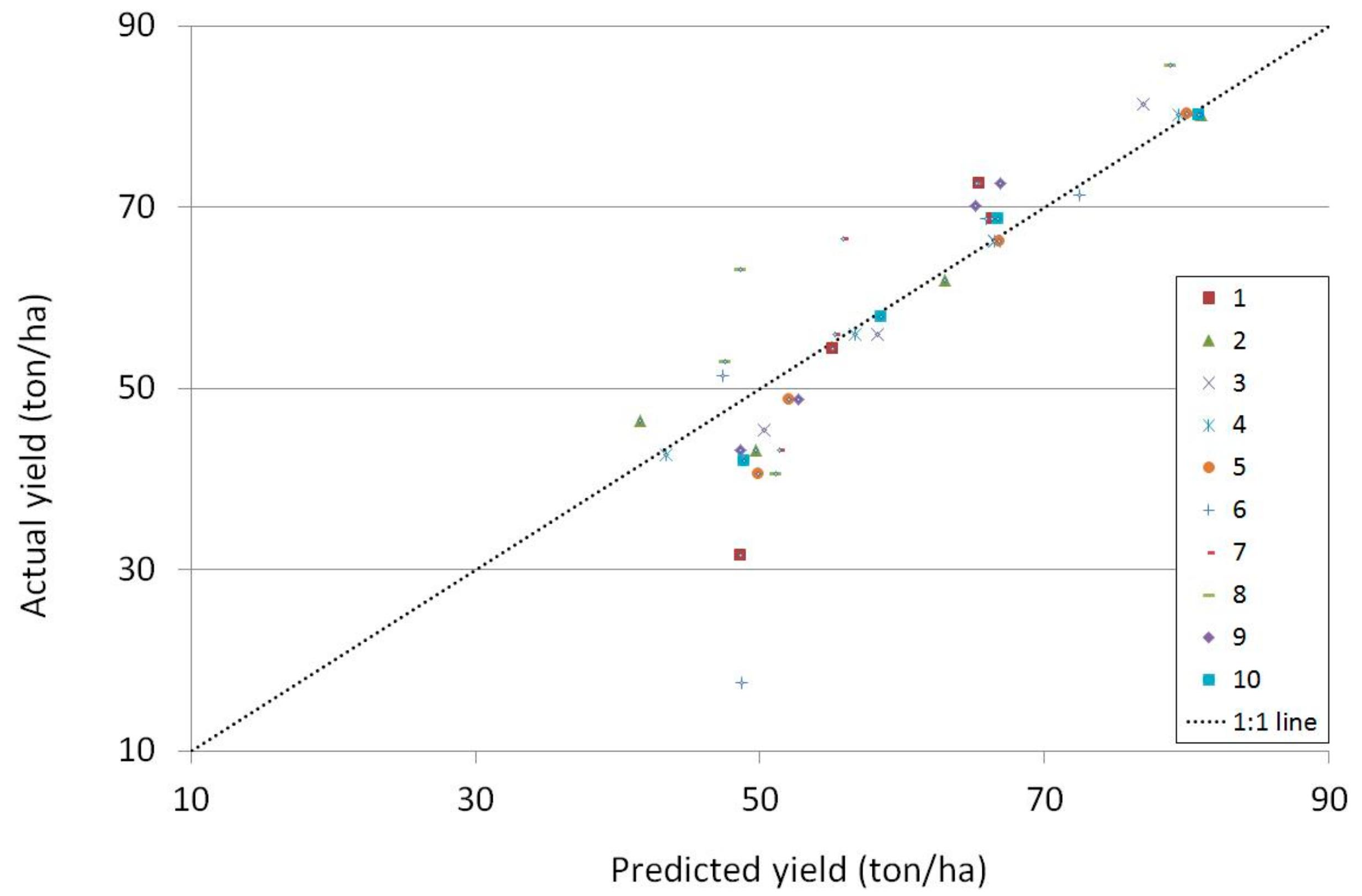 Remote Sensing   Free Full-Text   Potato Yield Prediction Using